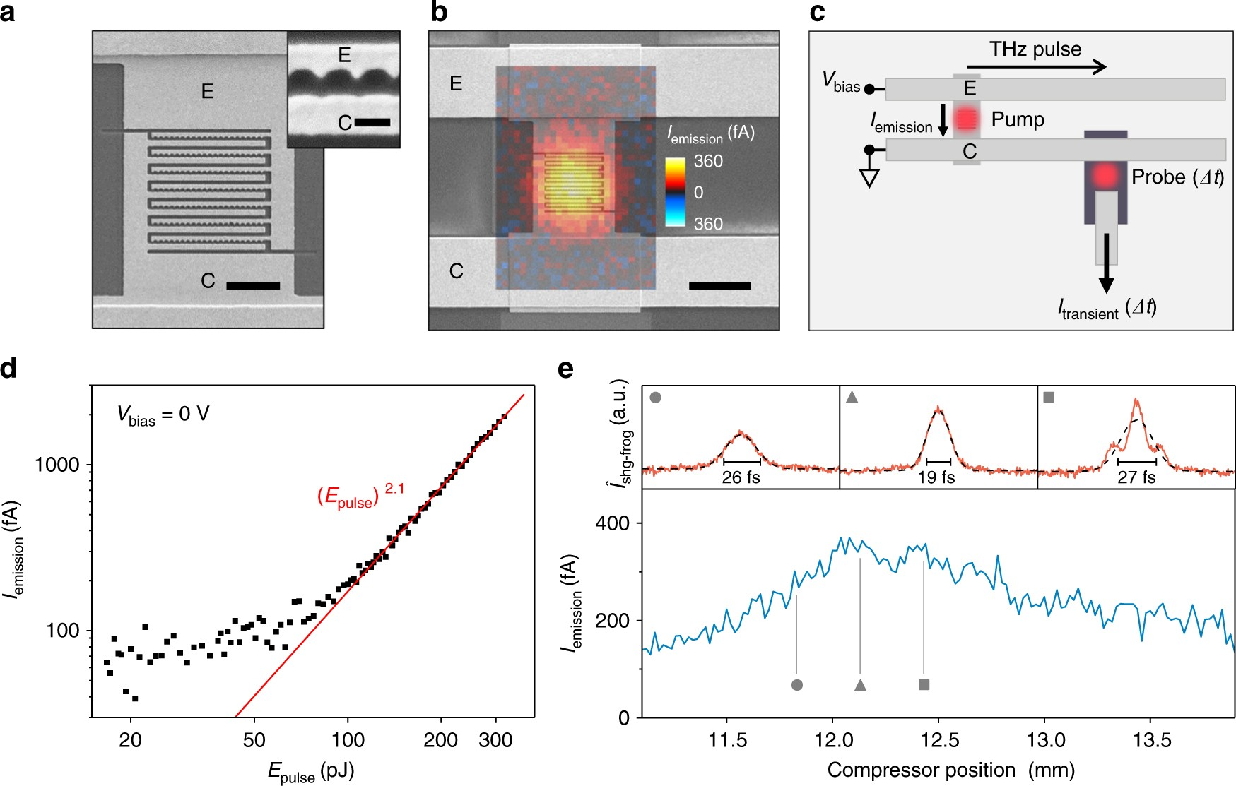 Towards Femtosecond On Chip Electronics Based Plasmonic Hot Electromagnetic Field Detector Circuit Ua741 Electron Nano Emitters Nature Communications