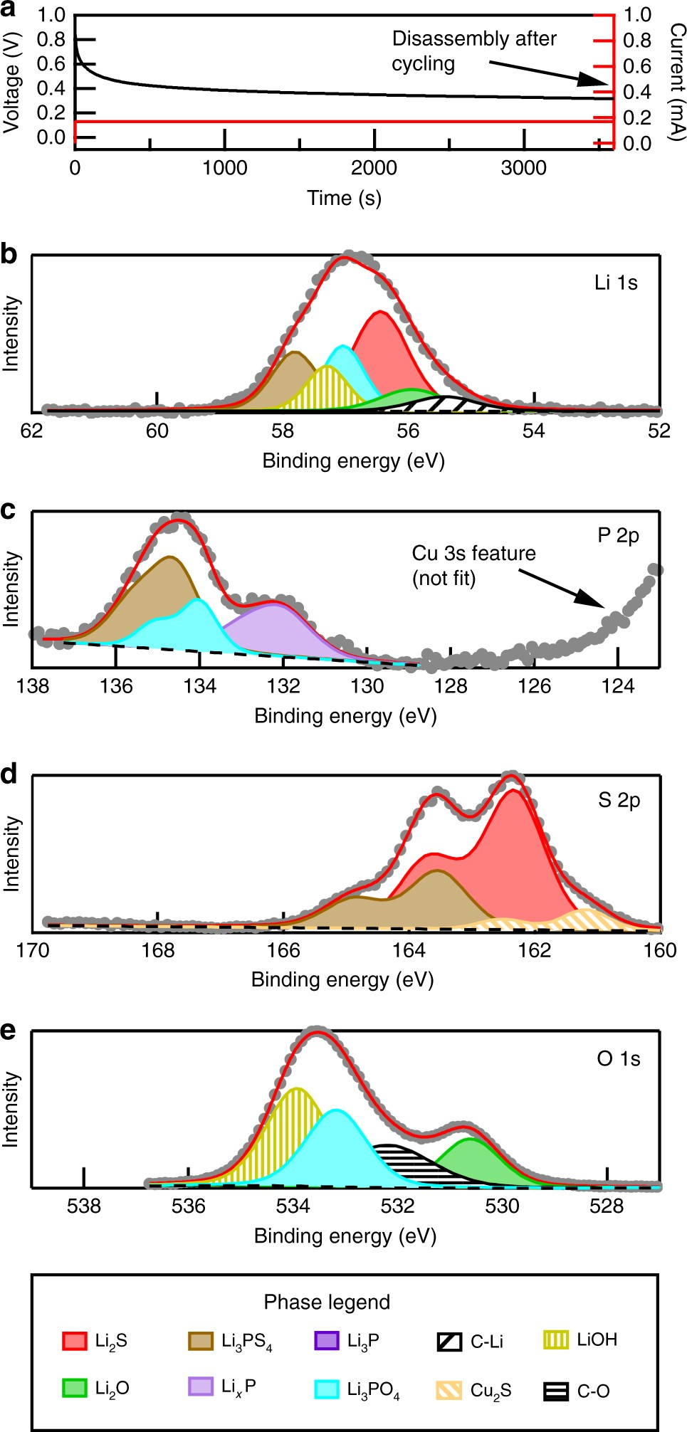 Operando X Ray Photoelectron Spectroscopy Of Solid Electrolyte Xps Battery Charger Wiring Diagram Interphase Formation And Evolution In Li 2 S P 5 State Electrolytes Nature