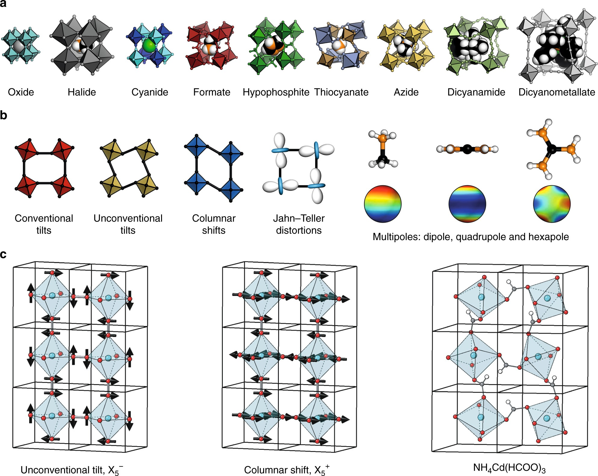Recipes For Improper Ferroelectricity In Molecular Perovskites