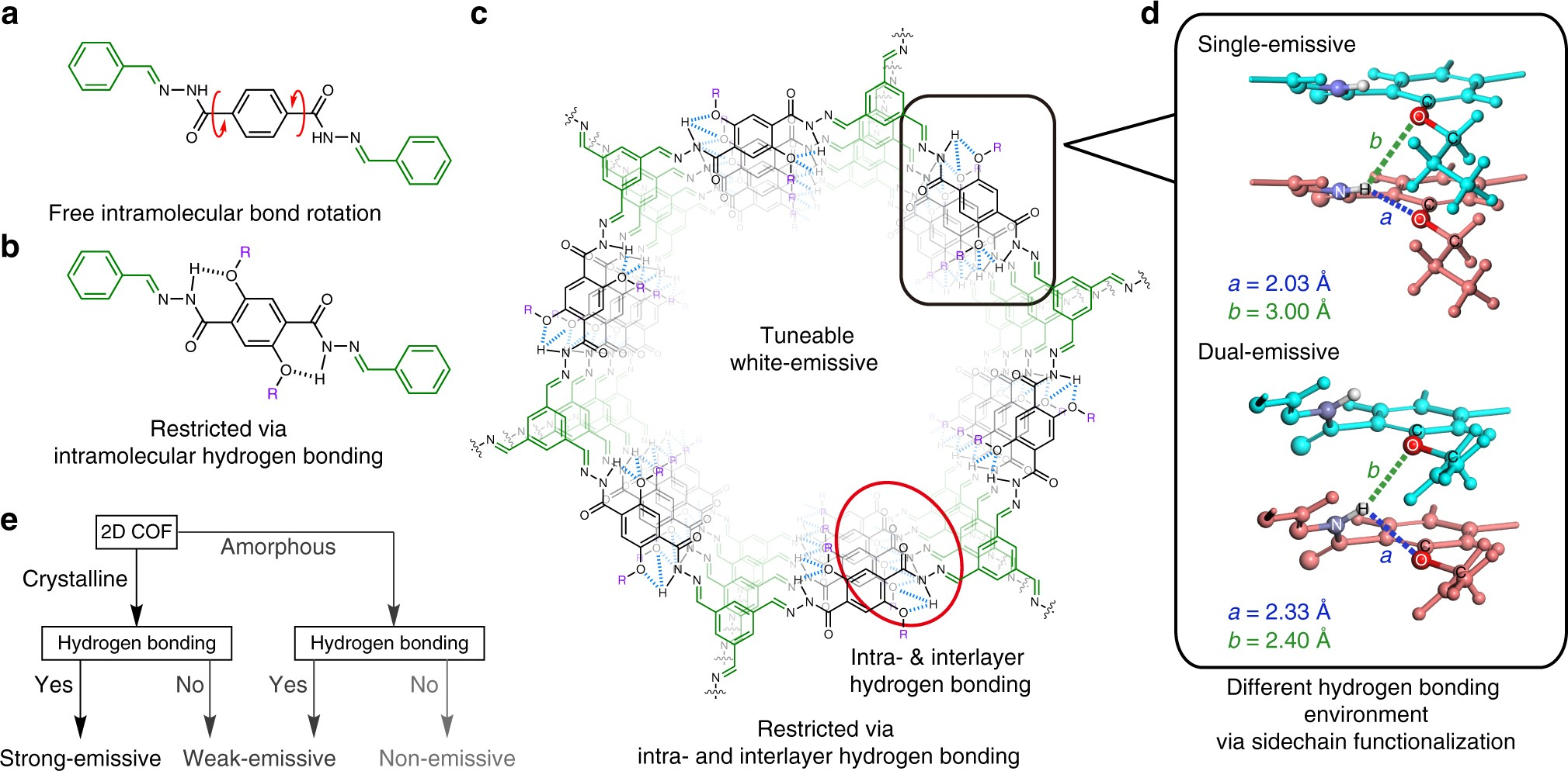 Tuneable near white-emissive two-dimensional covalent organic ...