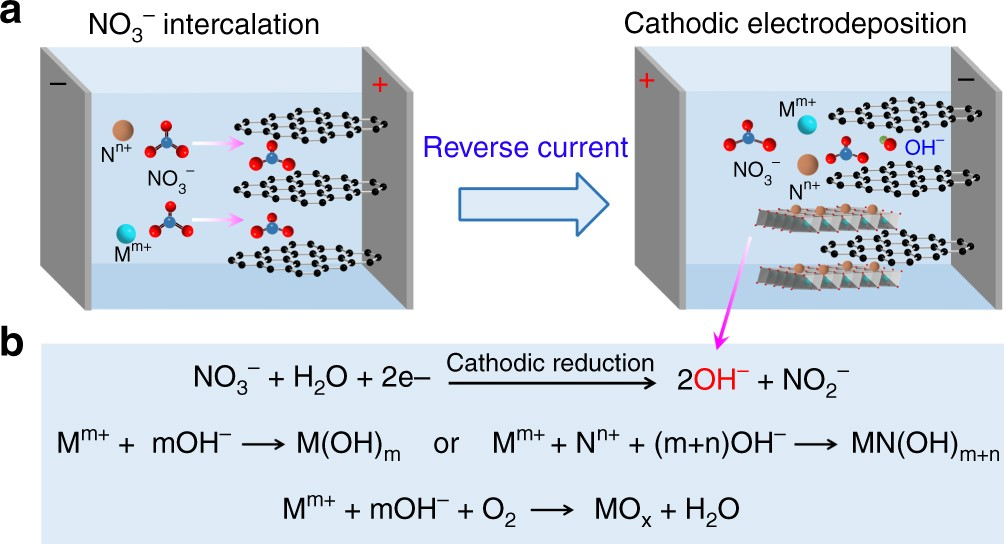 Anion insertion enhanced electrodeposition of robust metal