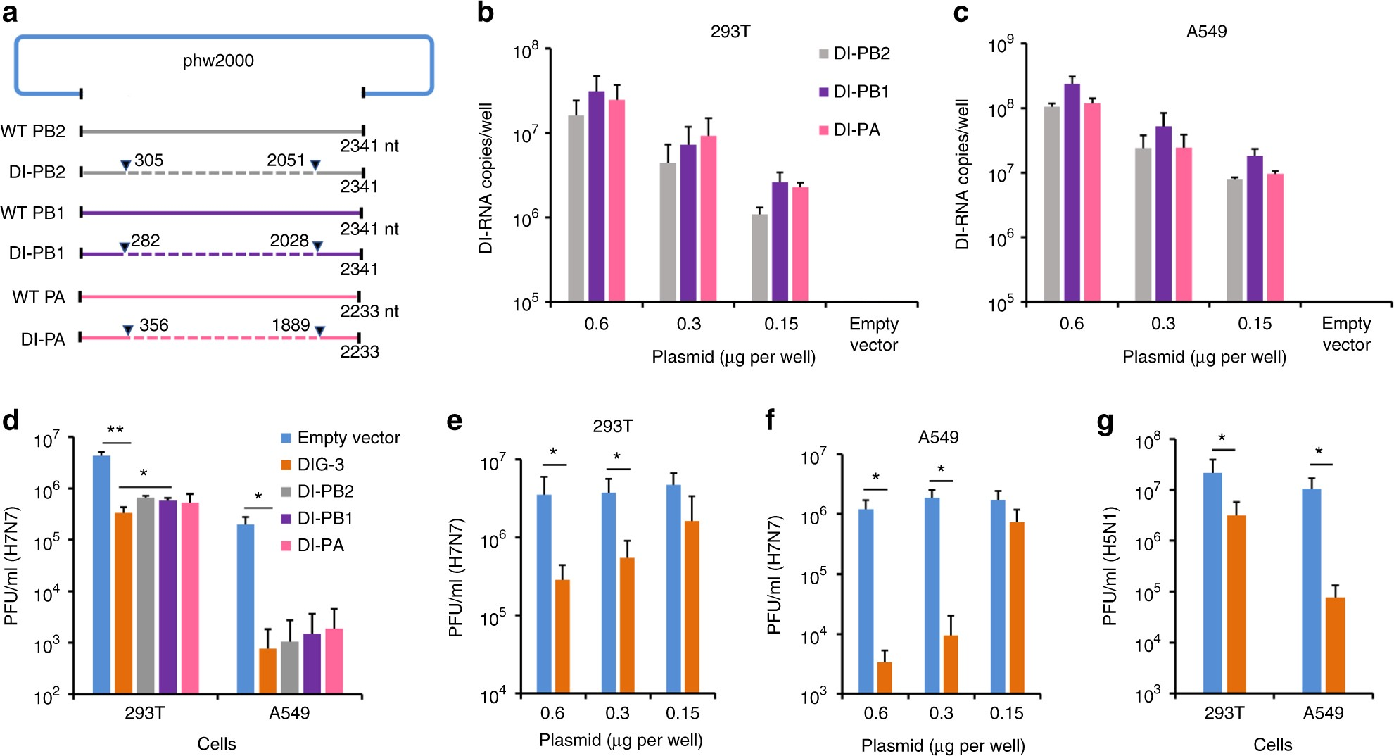 Dual Functional Peptide With Defective Interfering Genes Effectively