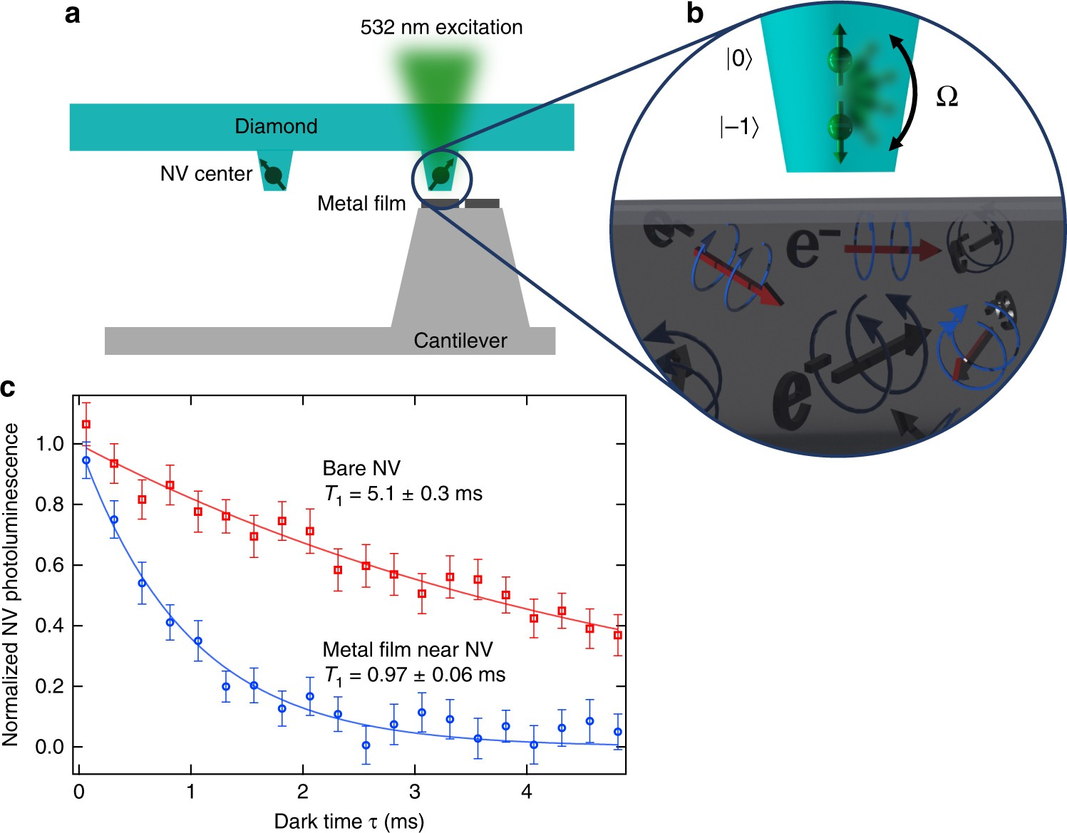 Nanoscale Electrical Conductivity Imaging Using A Nitrogen Vacancy Center In Diamond Nature Communications