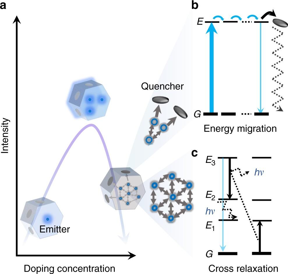 Advances In Highly Doped Upconversion Nanoparticles Nature Gnoringopticalsensor Sensorcircuit Circuit Diagram Seekiccom Communications