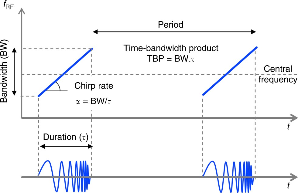 Reconfigurable photonic generation of broadband chirped waveforms