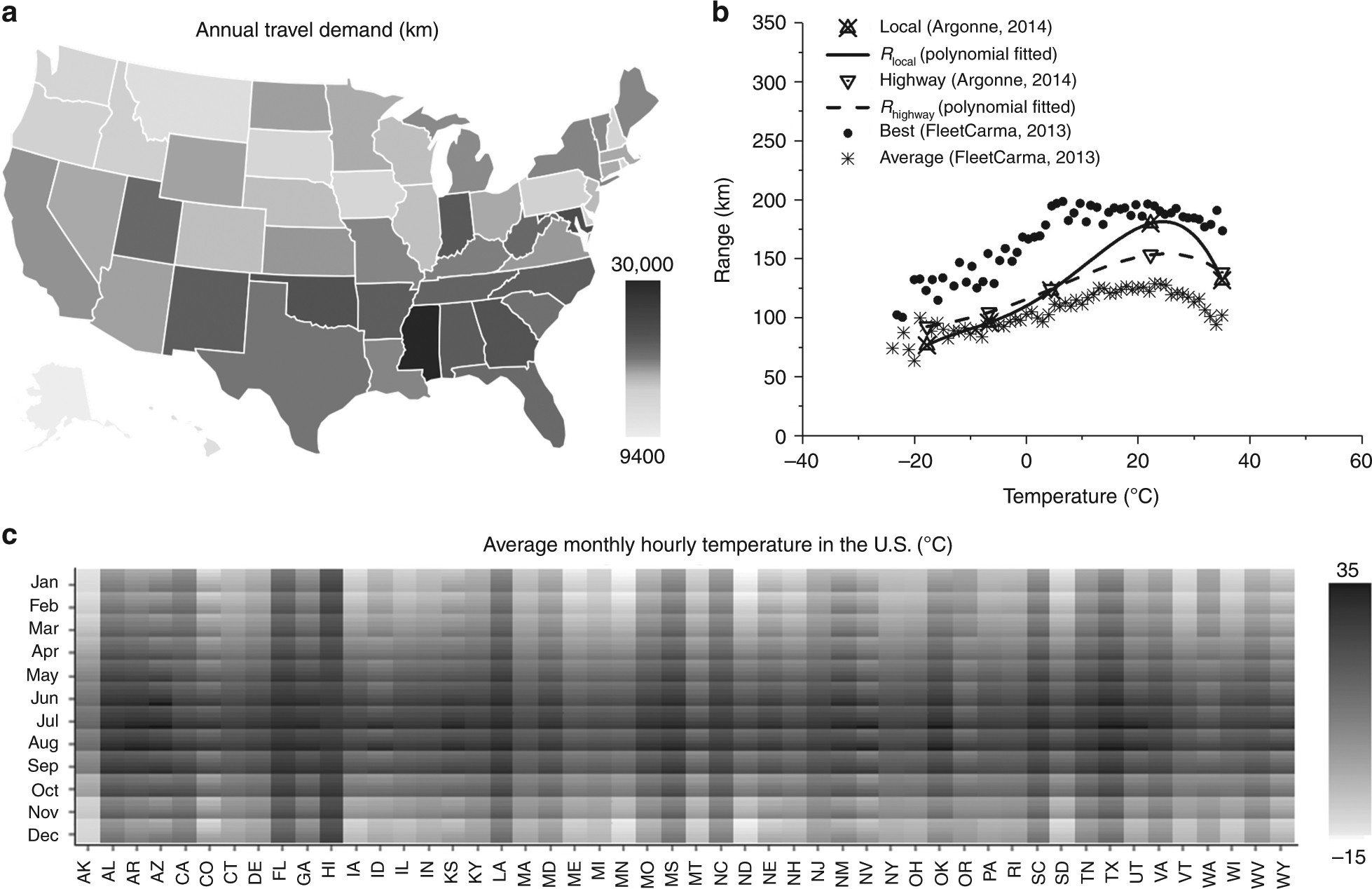 Predictive Modeling Of Battery Degradation And Greenhouse Gas Ev Range Extending Adding A 2nd Hv Emissions From Us State Level Electric Vehicle Operation Nature Communications