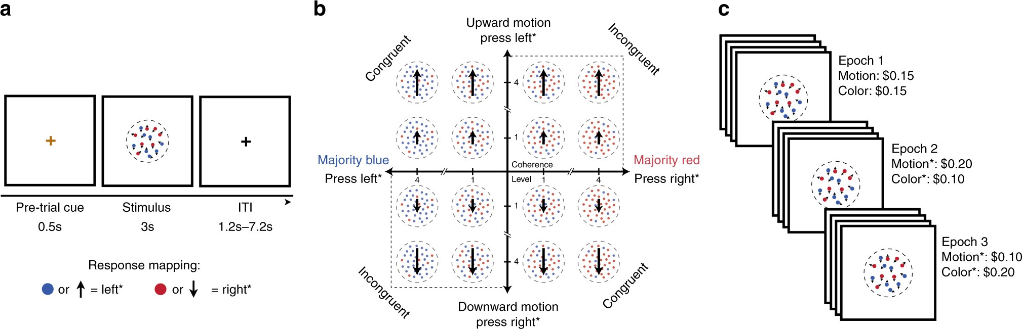 Dissociable Neural Mechanisms Track Evidence Accumulation For The Creative Science Centre By Dr Jonathan P Hare Selection Of Attention Versus Action Nature Communications
