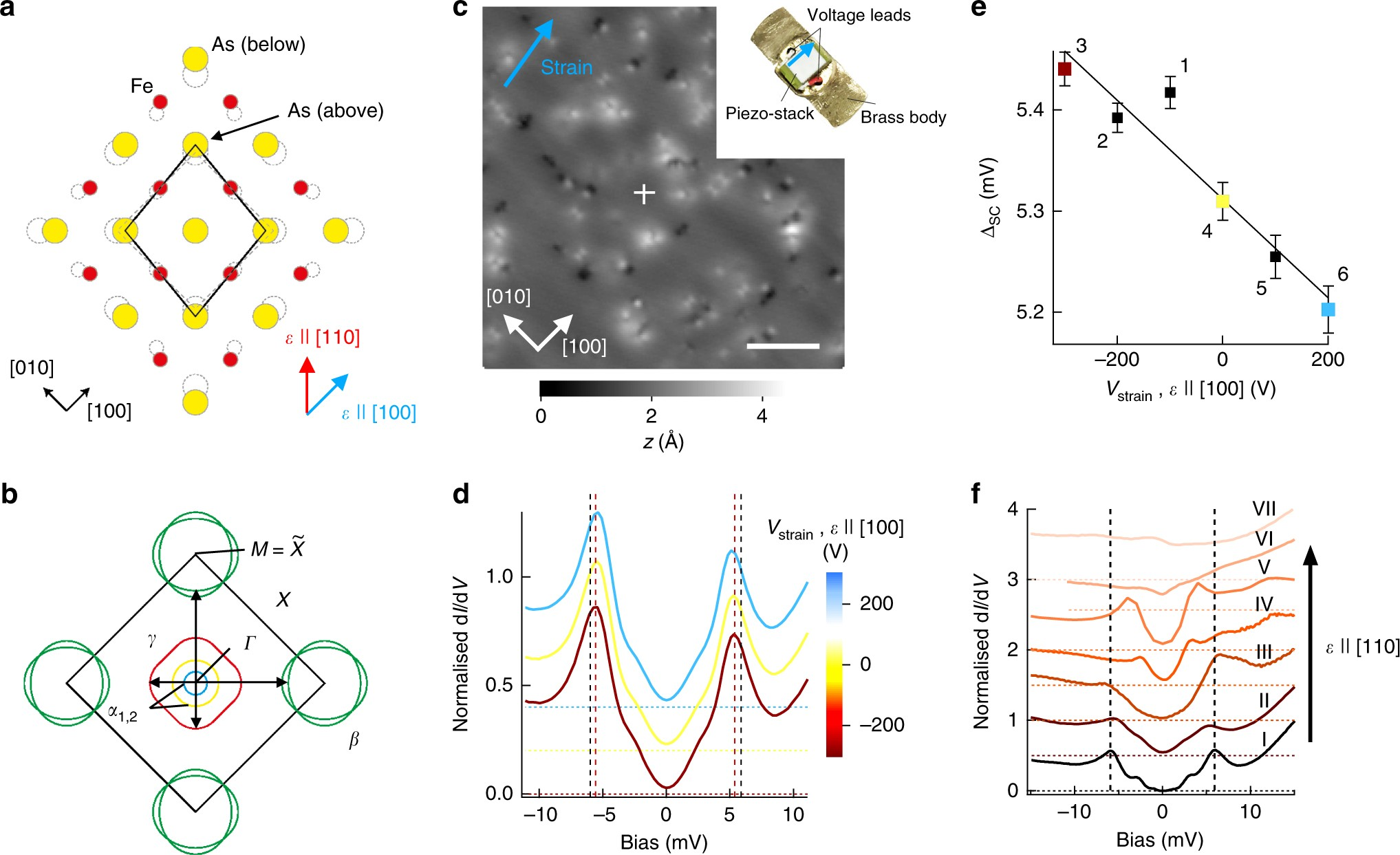 Discovery of a strain-stabilised smectic electronic order in