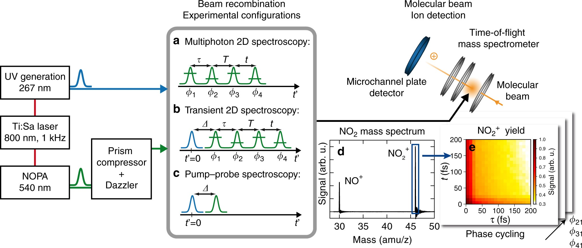 coherent two dimensional electronic mass spectrometry nature