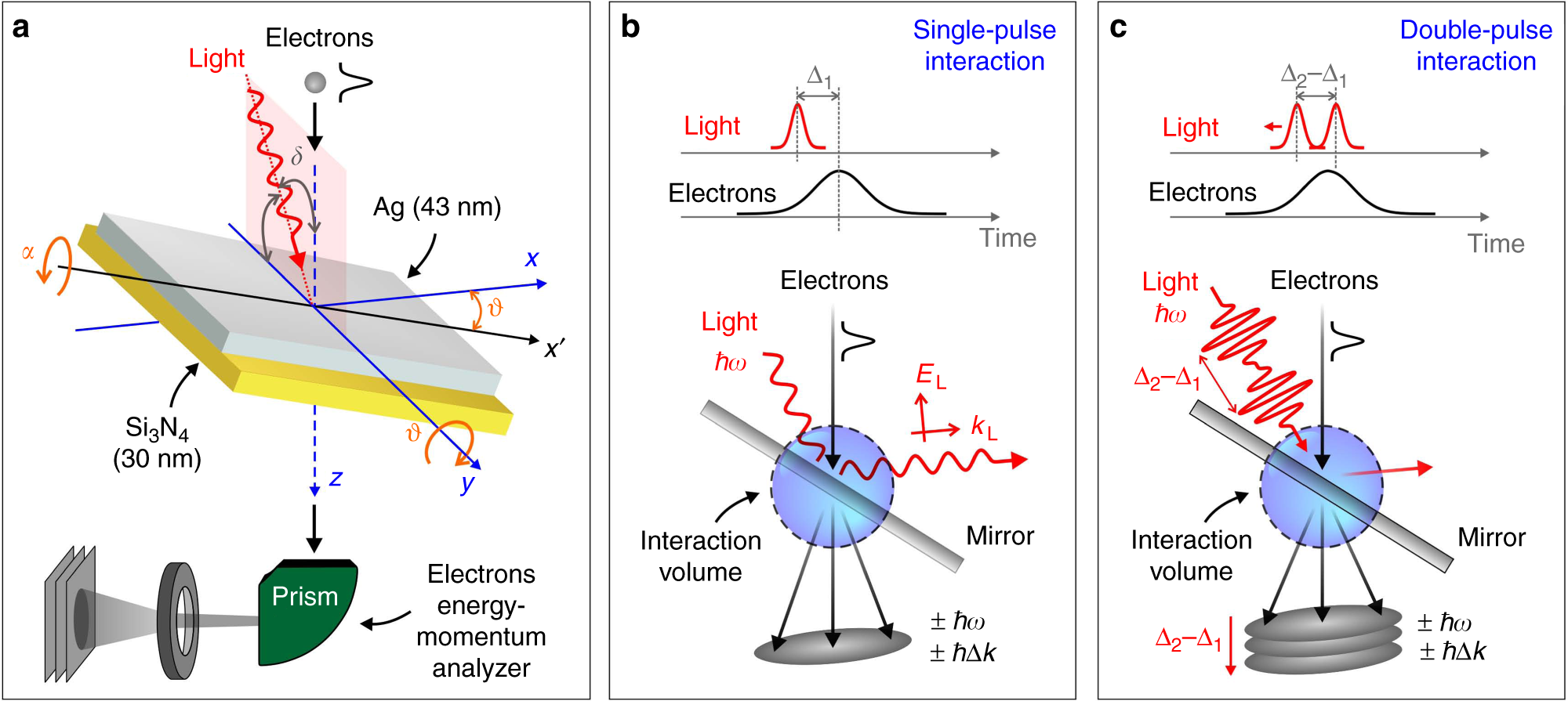 Attosecond coherent control of free-electron wave functions