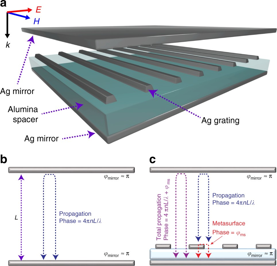Ultrathin And Multicolour Optical Cavities With Embedded Samsung Sl 150 Wiring Diagram Metasurfaces Nature Communications