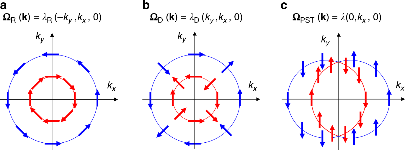 Persistent spin texture enforced by symmetry | Nature Communications