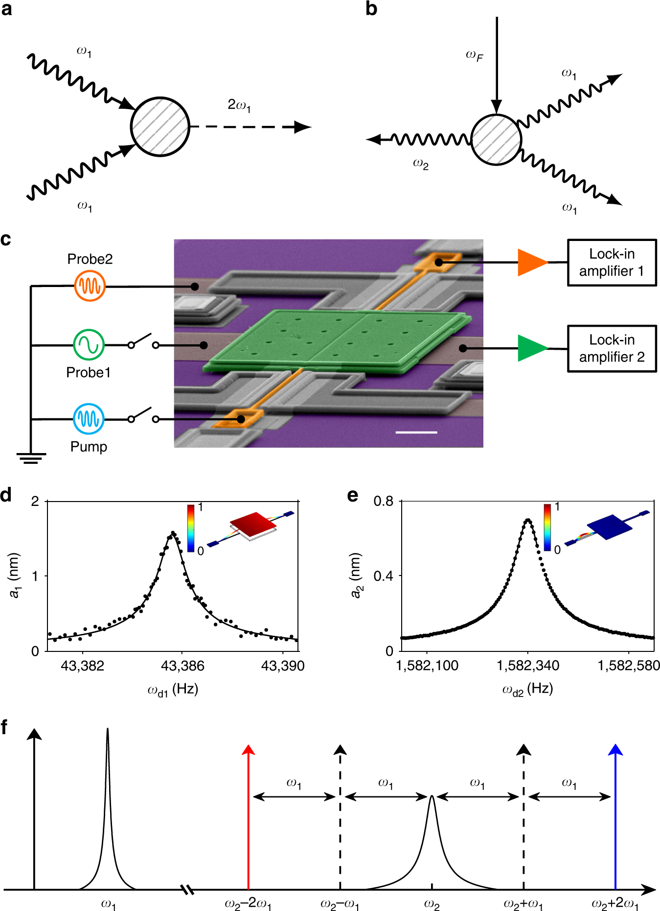 Strong Negative Nonlinear Friction From Induced Two Phonon Processes Amplifiers And Lockin Simplified Schematic All In Vibrational Systems Nature Communications