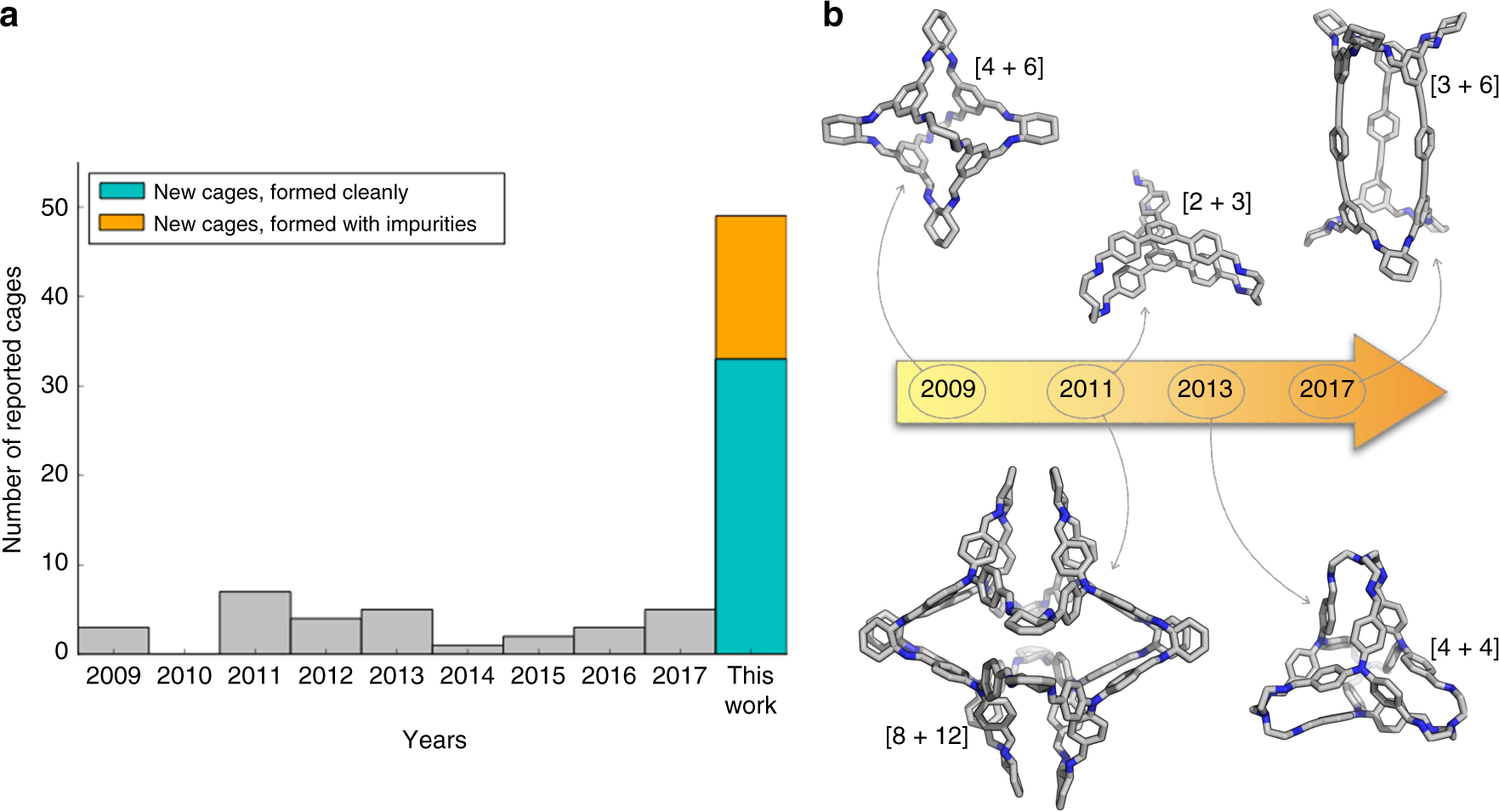 High Throughput Discovery Of Organic Cages And Catenanes Using Baju Anal Computational Screening Fused With Robotic Synthesis Nature Communications