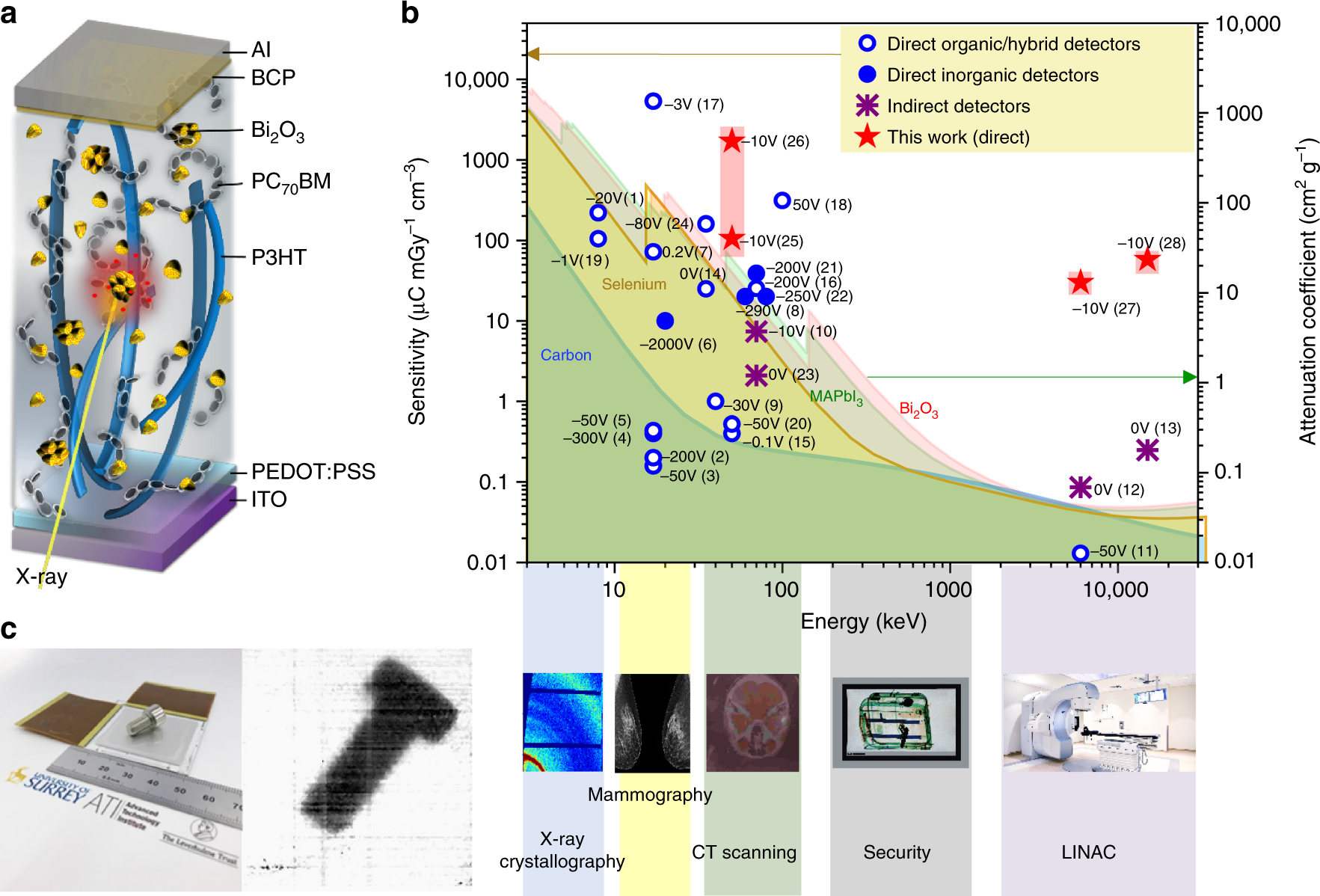 High Sensitivity Organic Inorganic Hybrid X Ray Detectors With Power Conversion Values Of Solar Cells Spie Newsroom Direct Transduction And Broadband Response Nature Communications