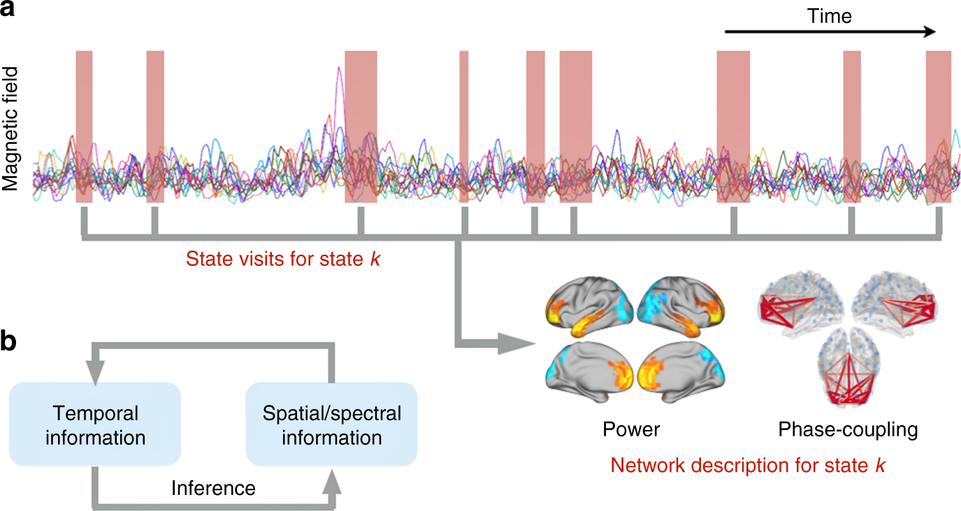 Spontaneous cortical activity transiently organises into frequency