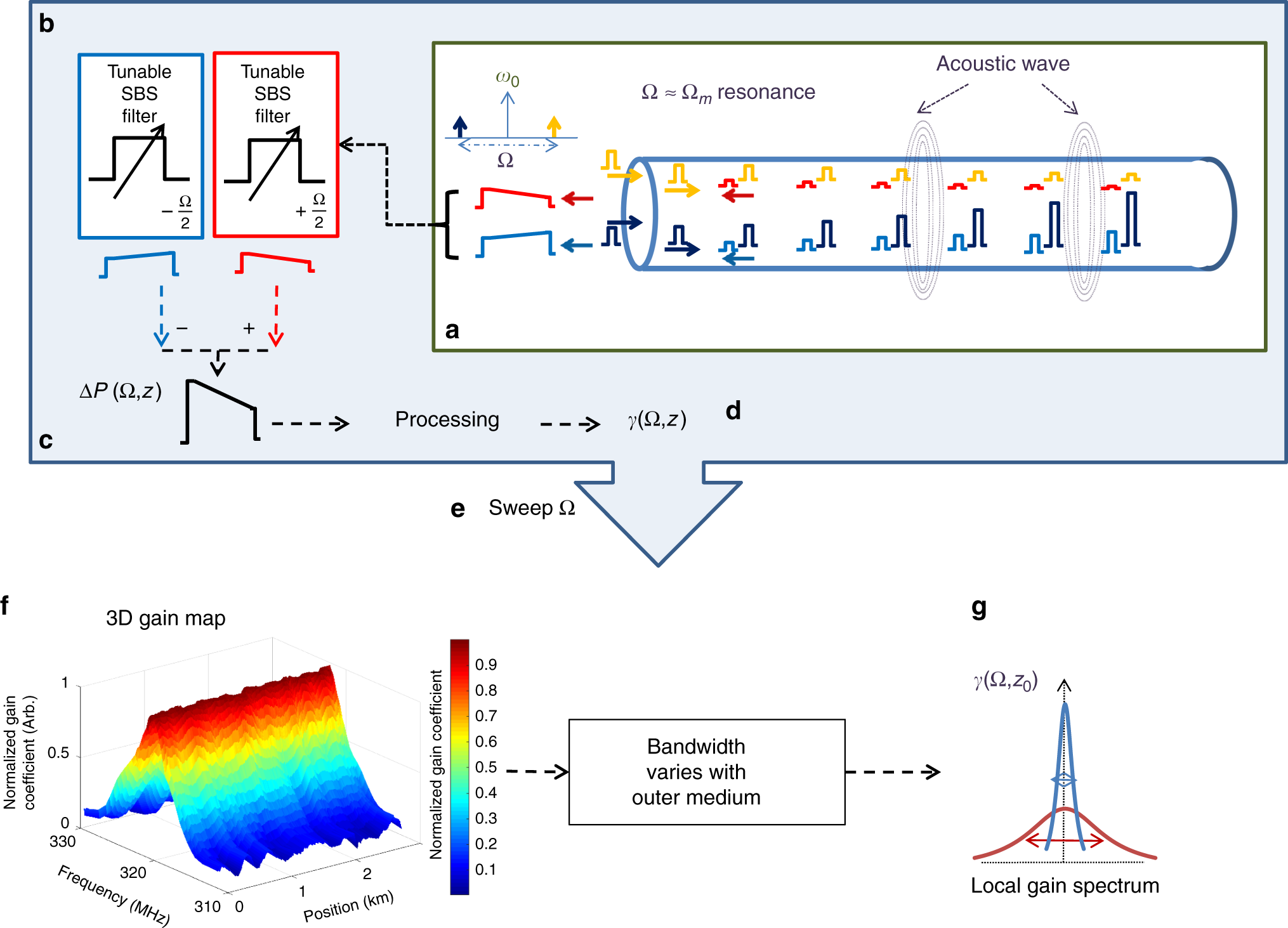 Optomechanical Time Domain Reflectometry Nature Communications Use Of The Opto Switch Or Interrupter As A Ro Meccanisms