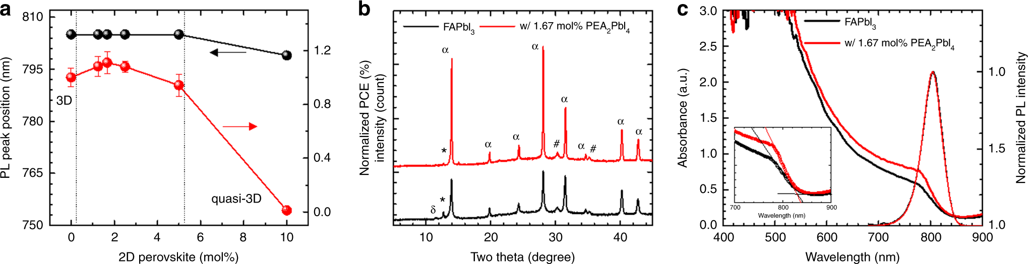 2d Perovskite Stabilized Phase Pure Formamidinium Solar Figure 7 Action Spectrum For The Shortcircuit Photocurrent And Cells Nature Communications