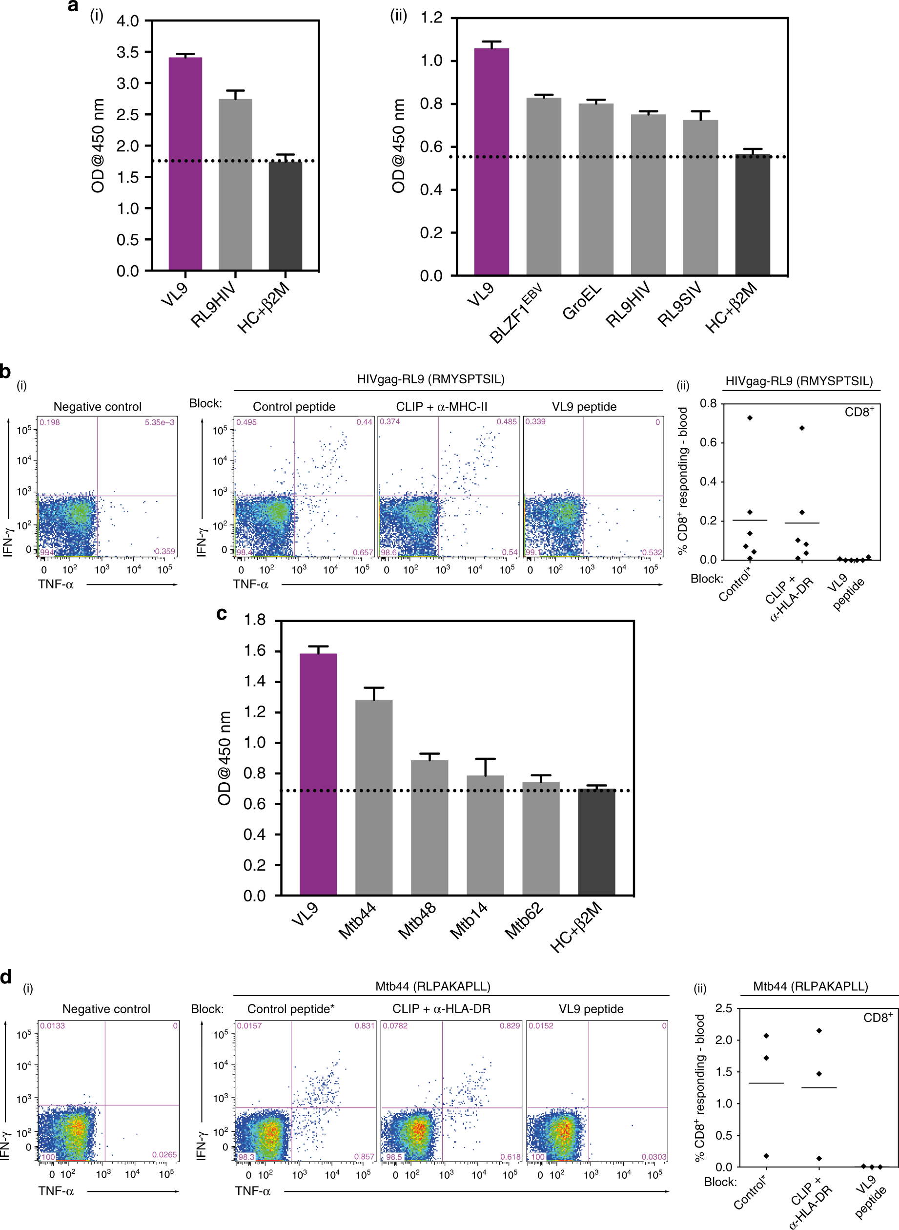 Pathogen Derived Hla E Bound Epitopes Reveal Broad Primary Anchor L200 Based Voltage Regulators Pocket Tolerability And Conformationally Malleable Peptide Binding Nature Communications