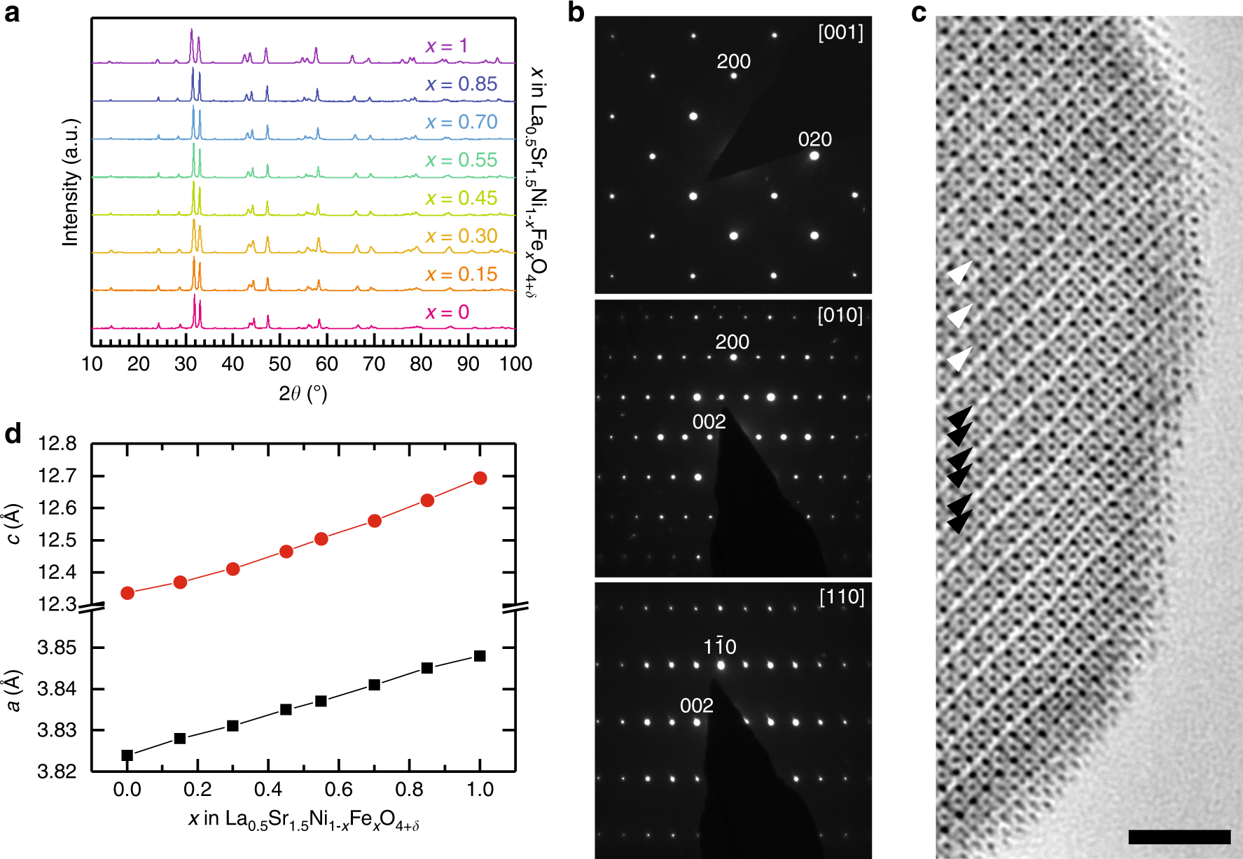Exceptional Electrocatalytic Oxygen Evolution Via Tunable Charge Batteryvariableresistorcircuitnov2012p23q4png Transfer Interactions In La 05 Sr 15 Ni 1x Fe X O 4 Ruddlesden Popper Oxides Nature