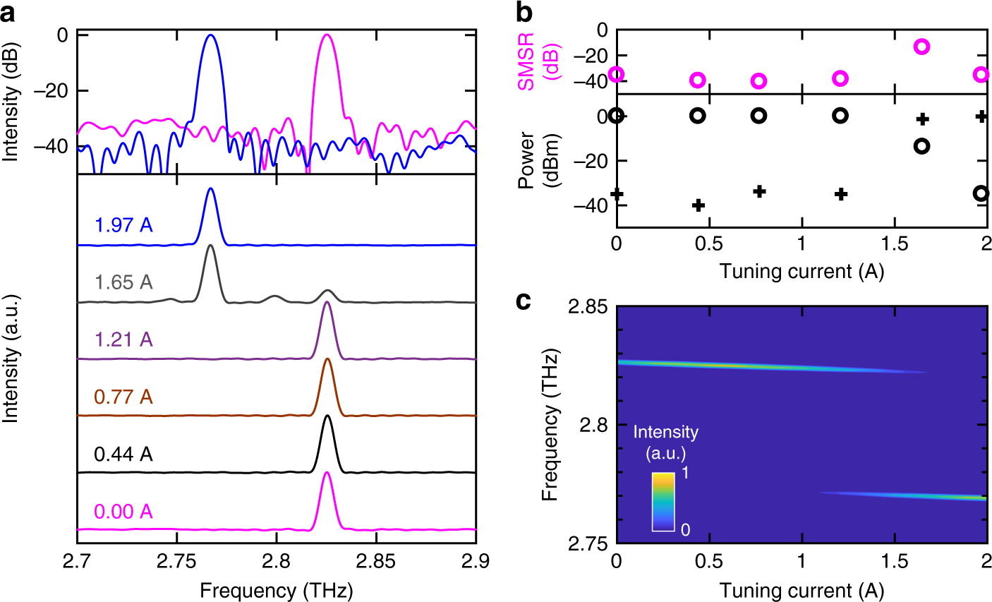 Ultrafast switch-on dynamics of frequency-tuneable semiconductor
