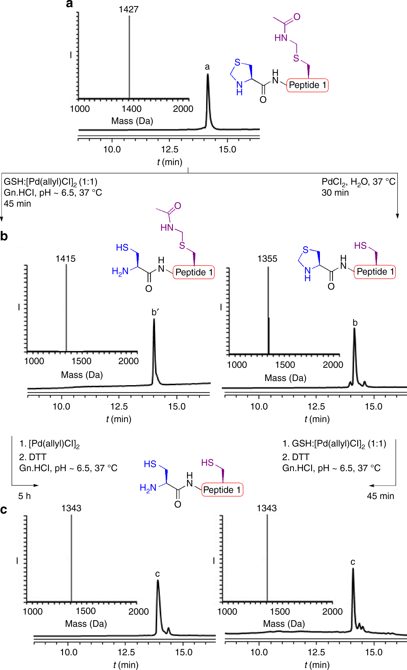 Palladium Prompted On Demand Cysteine Chemistry For The Synthesis Of