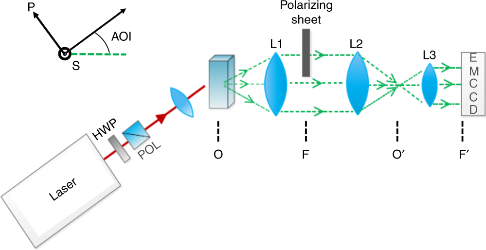 e11ecaca1e0 Morphology and structure of ZIF-8 during crystallisation measured by  dynamic angle-resolved second harmonic scattering