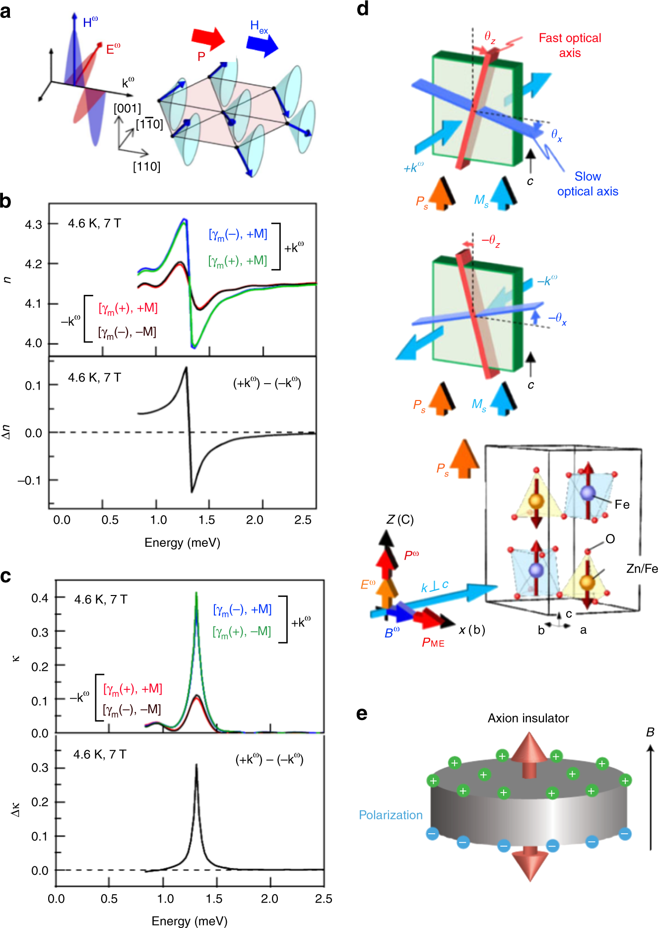 Nonreciprocal Responses From Non Centrosymmetric Quantum Materials Wire Inductor Furthermore Metal Detector Circuit Schematic Nature Communications