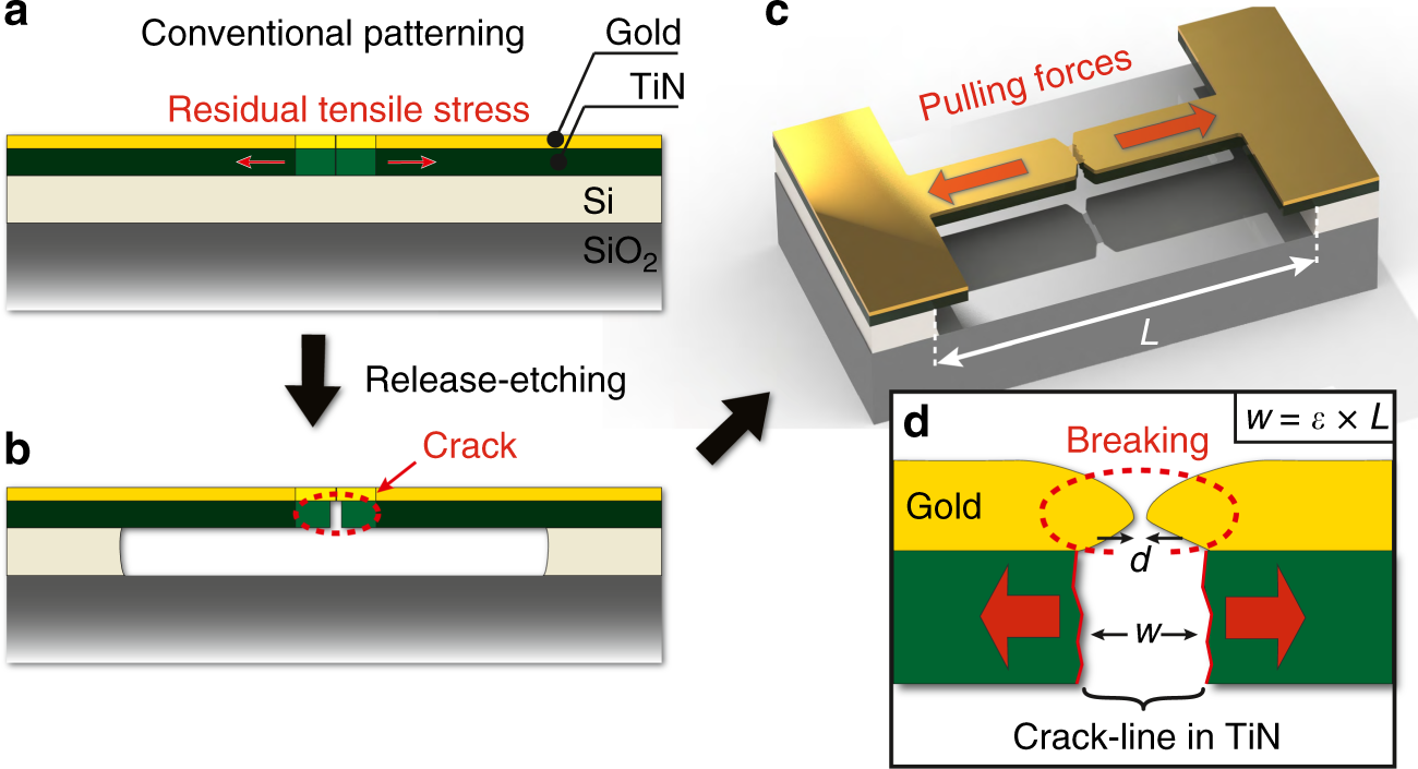 Massively parallel fabrication of crack-defined gold break