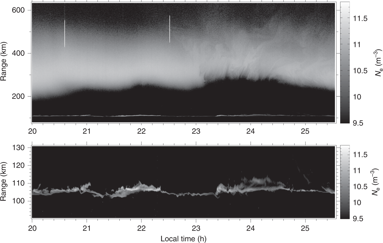 ... Array - major upwelling and overturning in the mid latitude f region rh  nature com