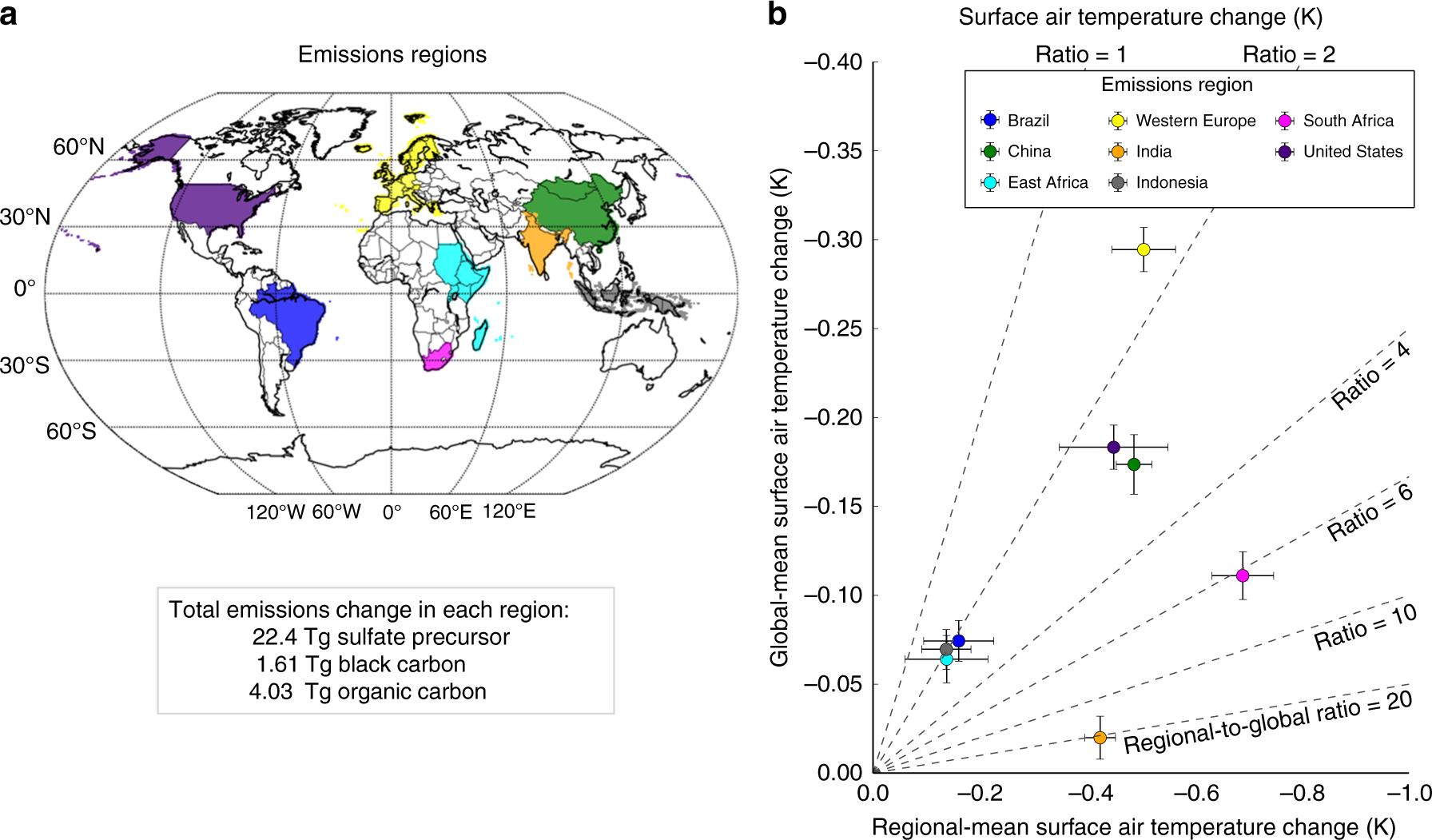 Divergent Global Scale Temperature Effects From Identical Aerosols Threemode Tone Generator Circuit Emitted In Different Regions Nature Communications