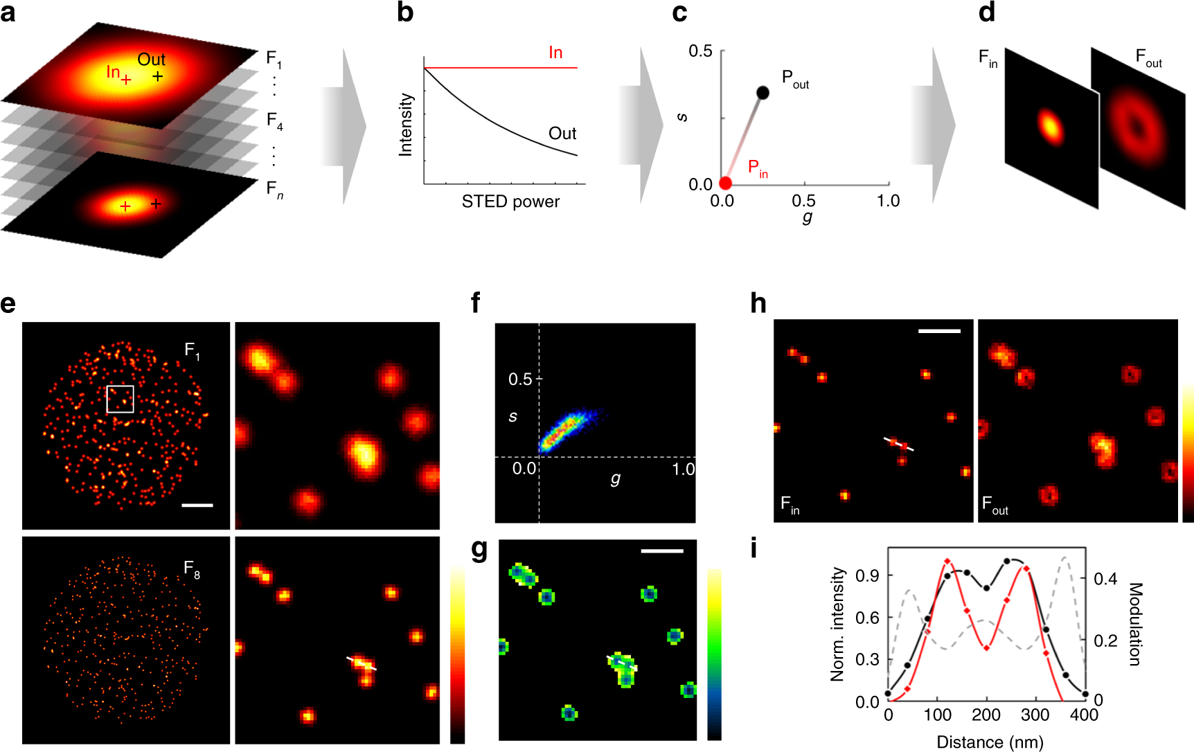 Exploiting The Tunability Of Stimulated Emission Depletion August 19 2016 Version 20142 Microscopy For Super Resolution Imaging Nuclear Structures Nature Communications