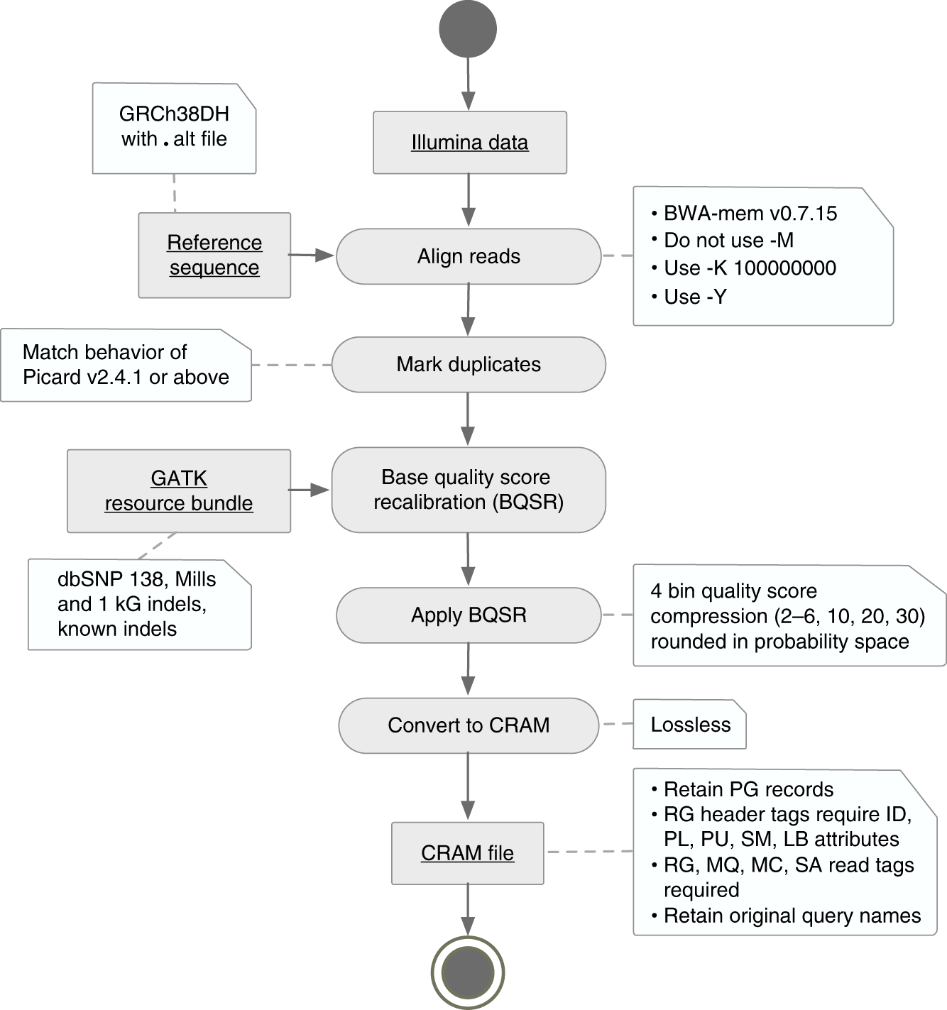 Functional equivalence of genome sequencing analysis