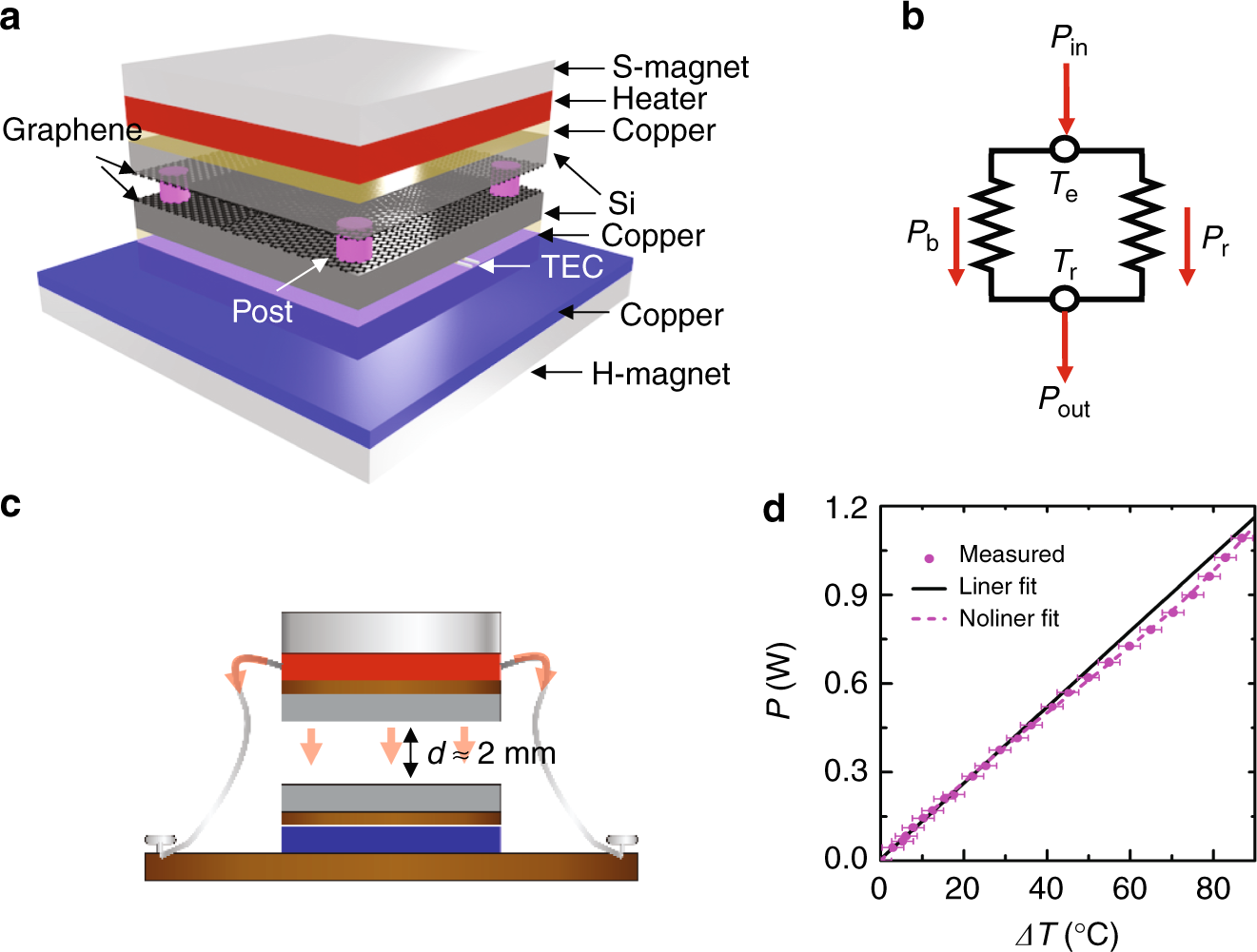 Observing Of The Super Planckian Near Field Thermal Radiation 10 Second Fan On Delay Time By Transistor Between Graphene Sheets Nature Communications