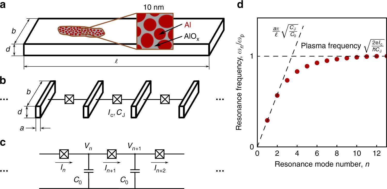 Circuit Quantum Electrodynamics Of Granular Aluminum Resonators Microwave Transistor Amplifier A Diagram B Schematic Design Nature Communications