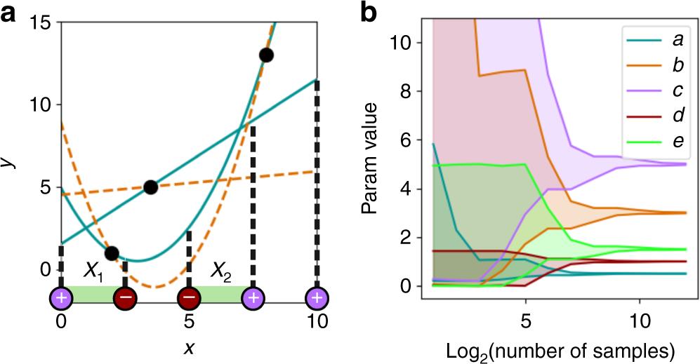 Using both qualitative and quantitative data in parameter