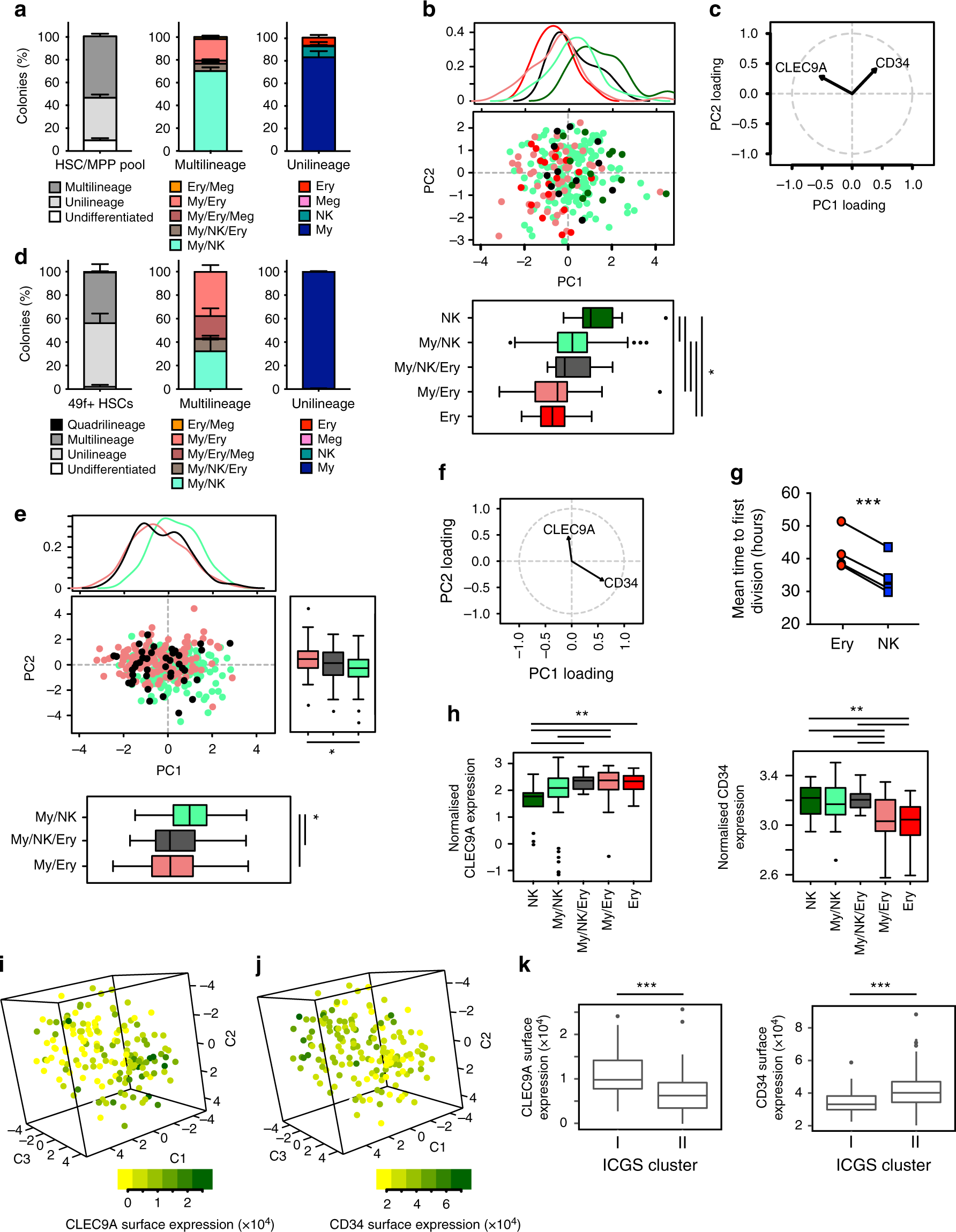 Myelo Lymphoid Lineage Restriction Occurs In The Human Ofmy Knowledge From Above Circuit We Can Easily Determine That Haematopoietic Stem Cell Compartment Before Primed Multipotent Progenitors Nature