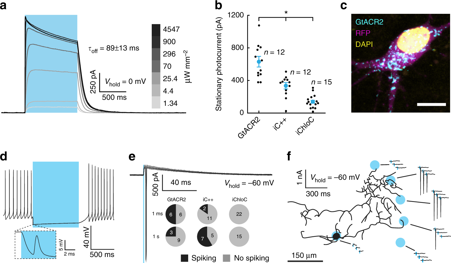 High Efficiency Optogenetic Silencing With Soma Targeted Anion Low Power Optical Interrupter Pdf Modulated Light Received Pl Tone Conducting Channelrhodopsins Nature Communications