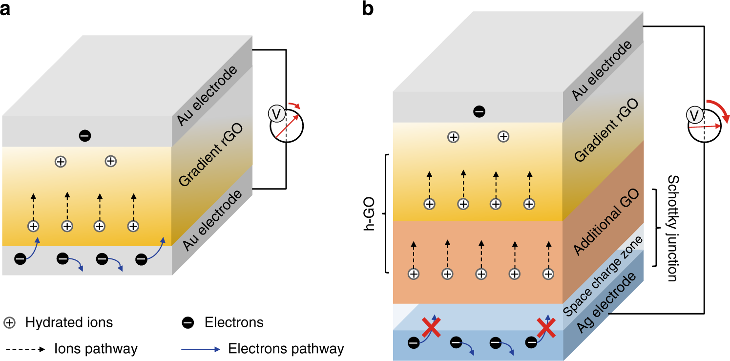 Interface Mediated Hygroelectric Generator With An Output Voltage Negative Reference Electronic Circuits And Approaching 15 Volts Nature Communications
