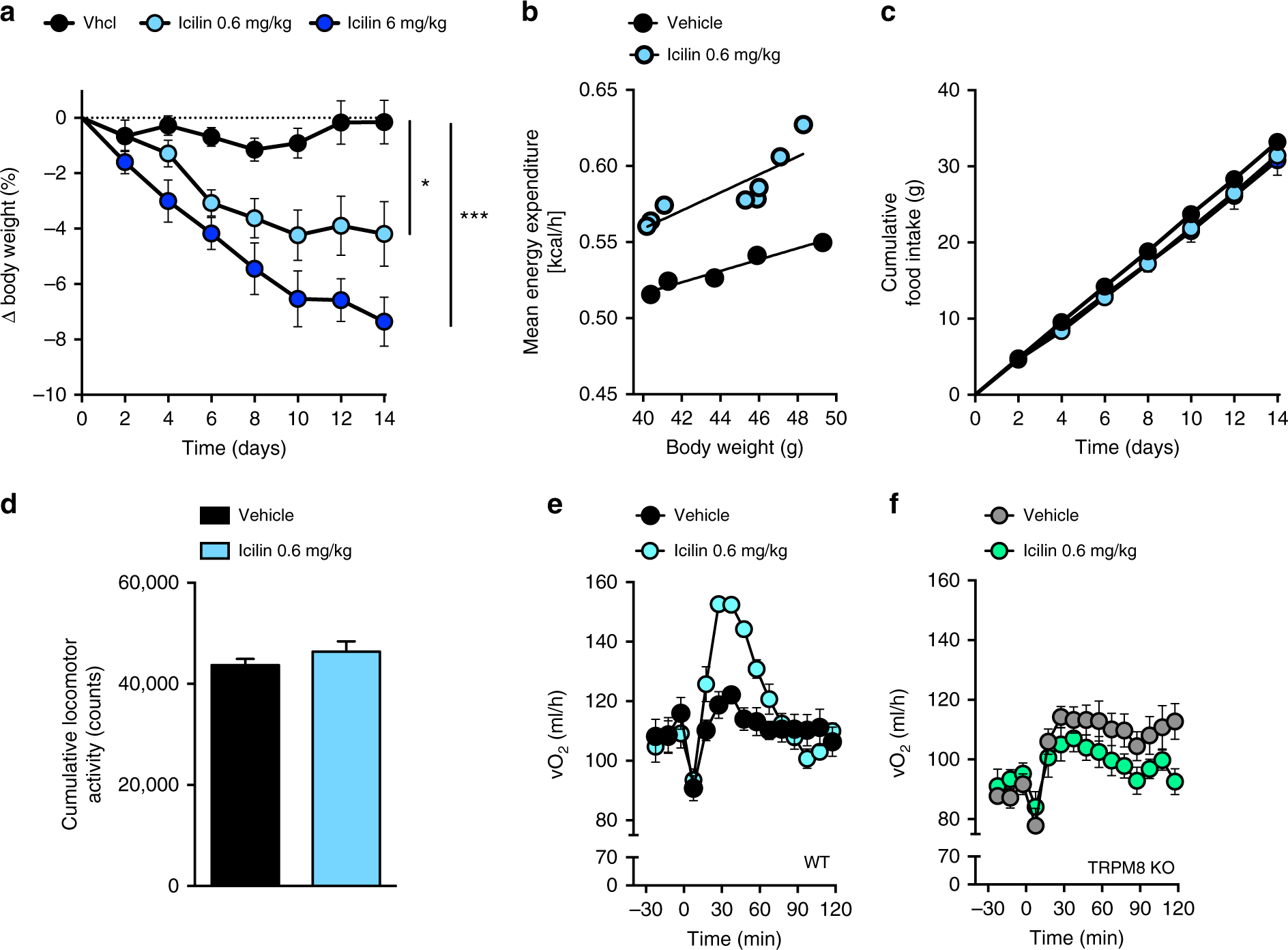 Coordinated Targeting Of Cold And Nicotinic Receptors Advanced Circuits 33 Each Synergistically Improves Obesity Type 2 Diabetes Nature Communications