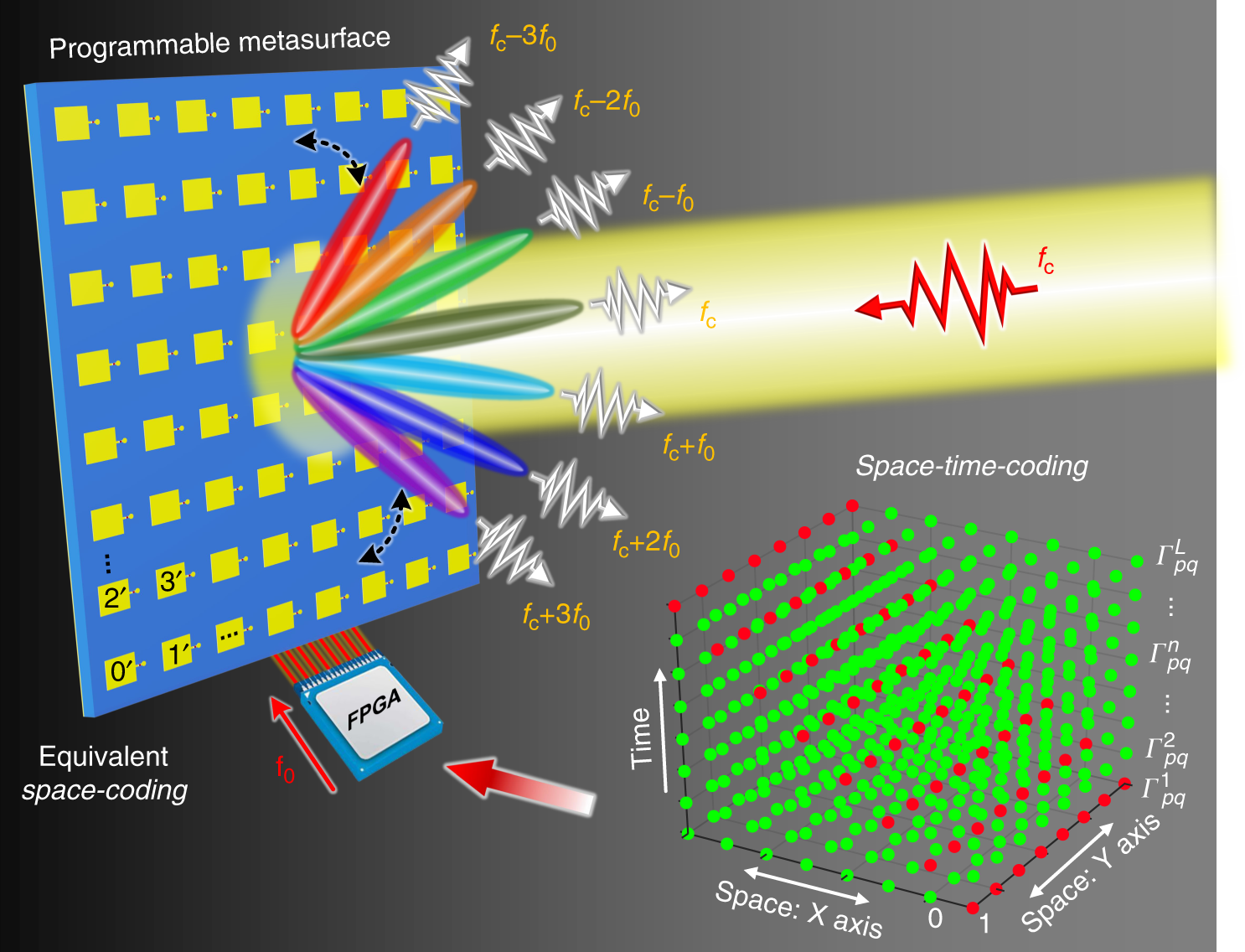 Space-time-coding digital metasurfaces | Nature Communications