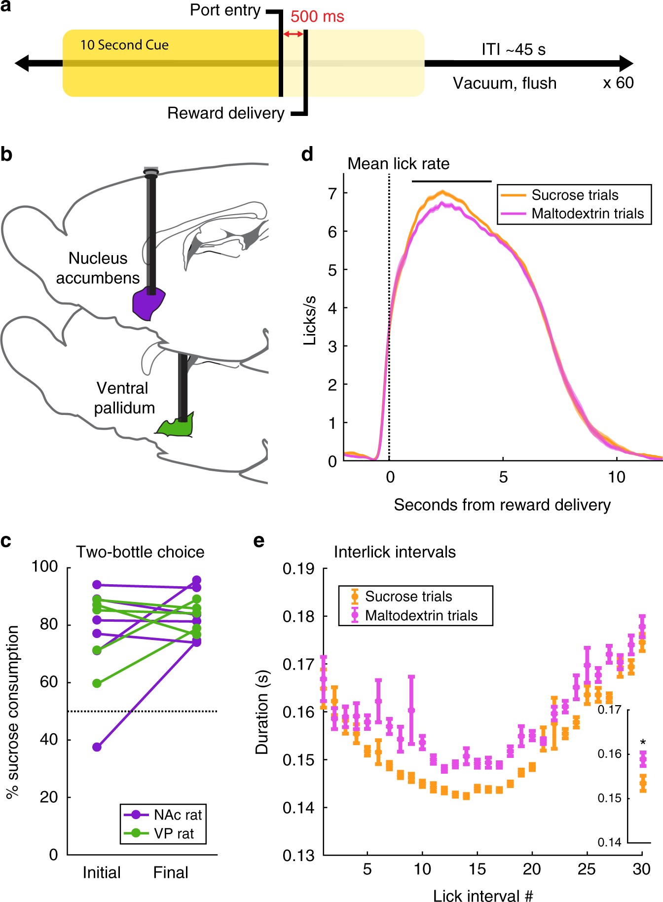 Ventral pallidum encodes relative reward value earlier and more