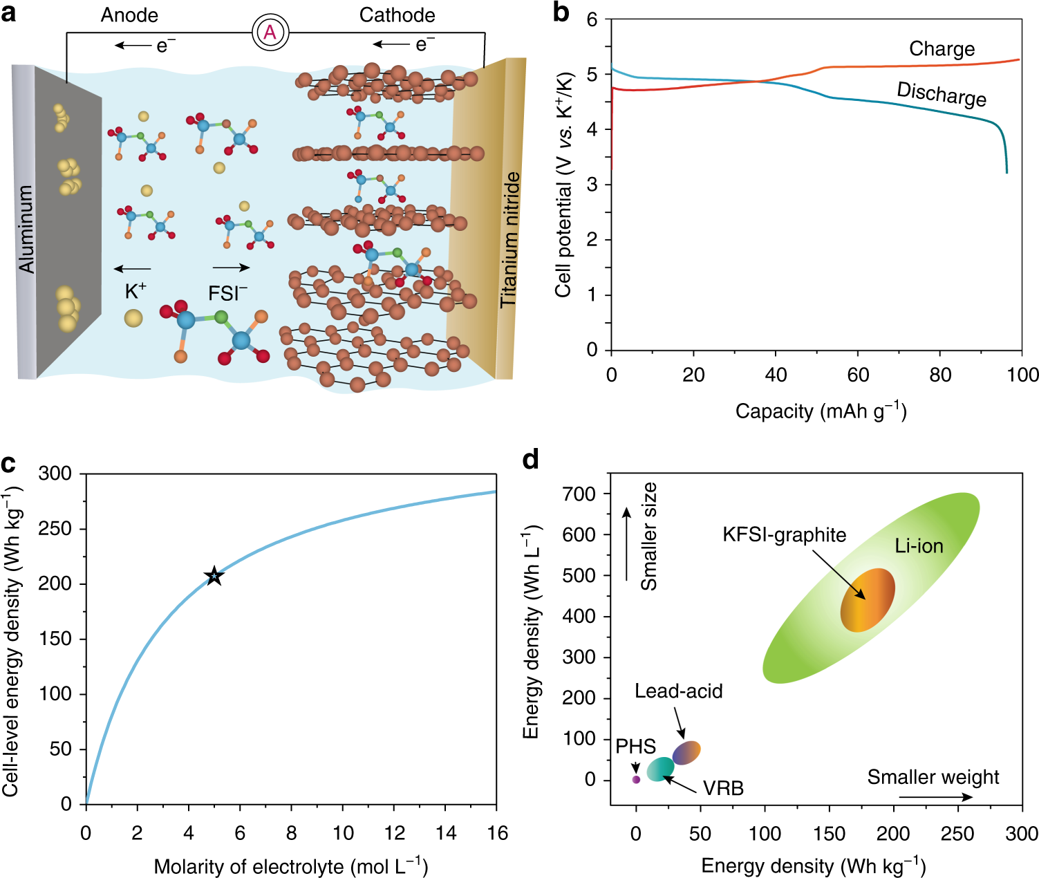 High-energy-density dual-ion battery for stationary storage