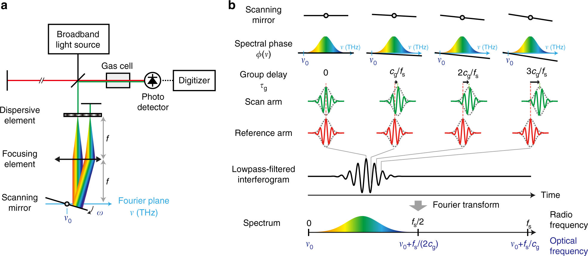 Phase-controlled Fourier-transform spectroscopy   Nature