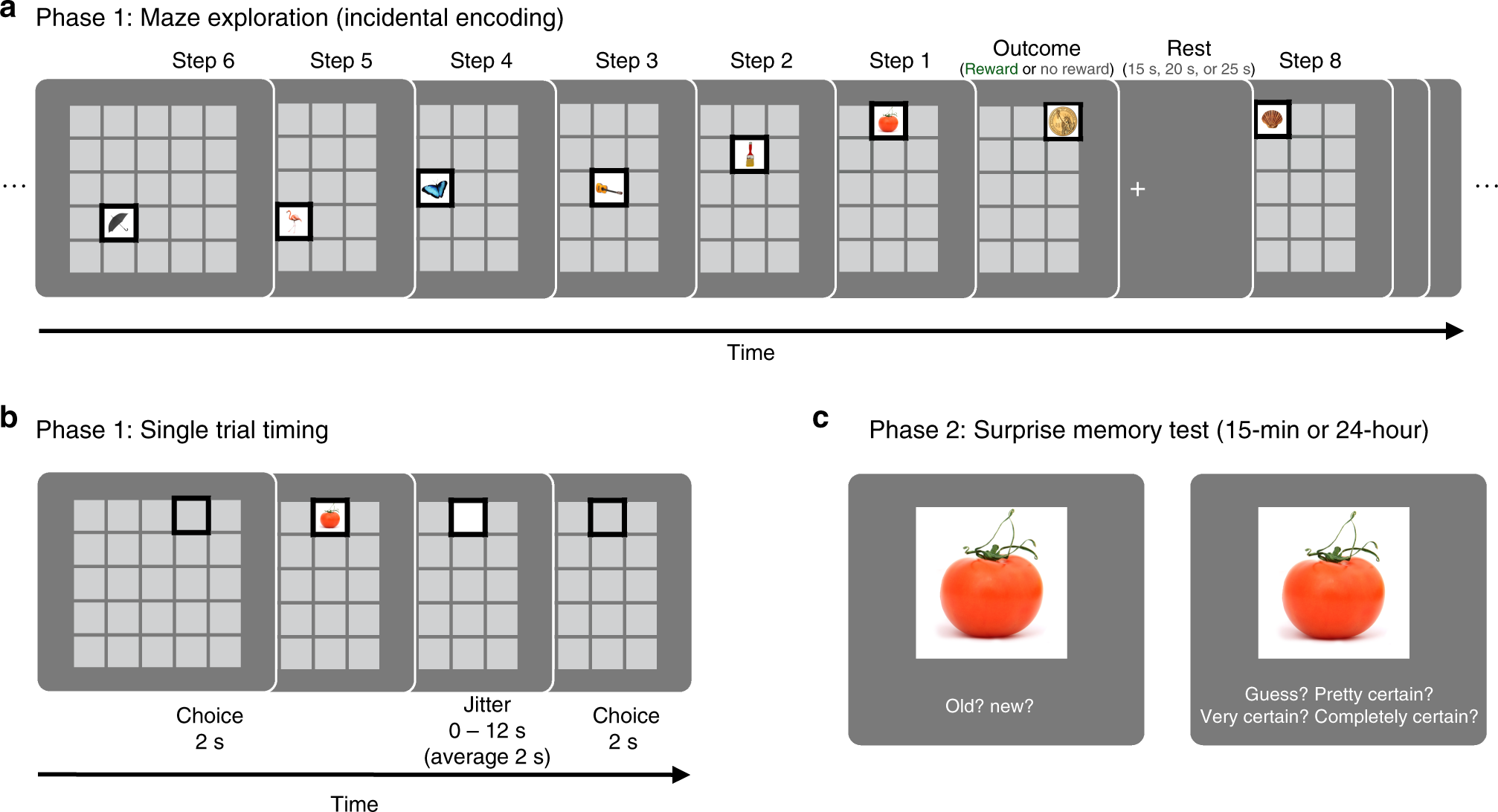 Retroactive and graded prioritization of memory by reward   Nature