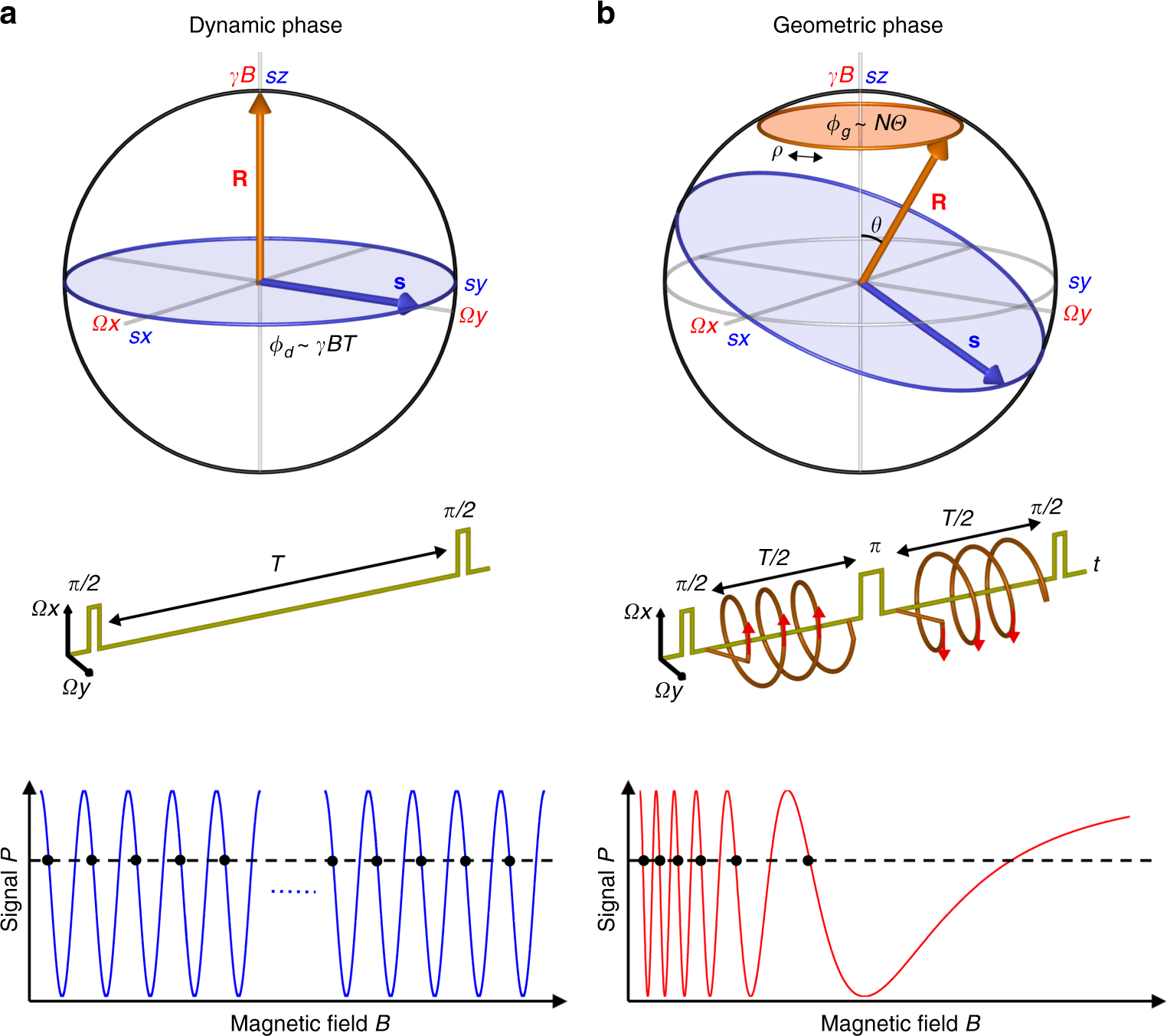 Geometric Phase Magnetometry Using A Solid State Spin Nature Sensitive Electromagnetic Field Sensor Communications