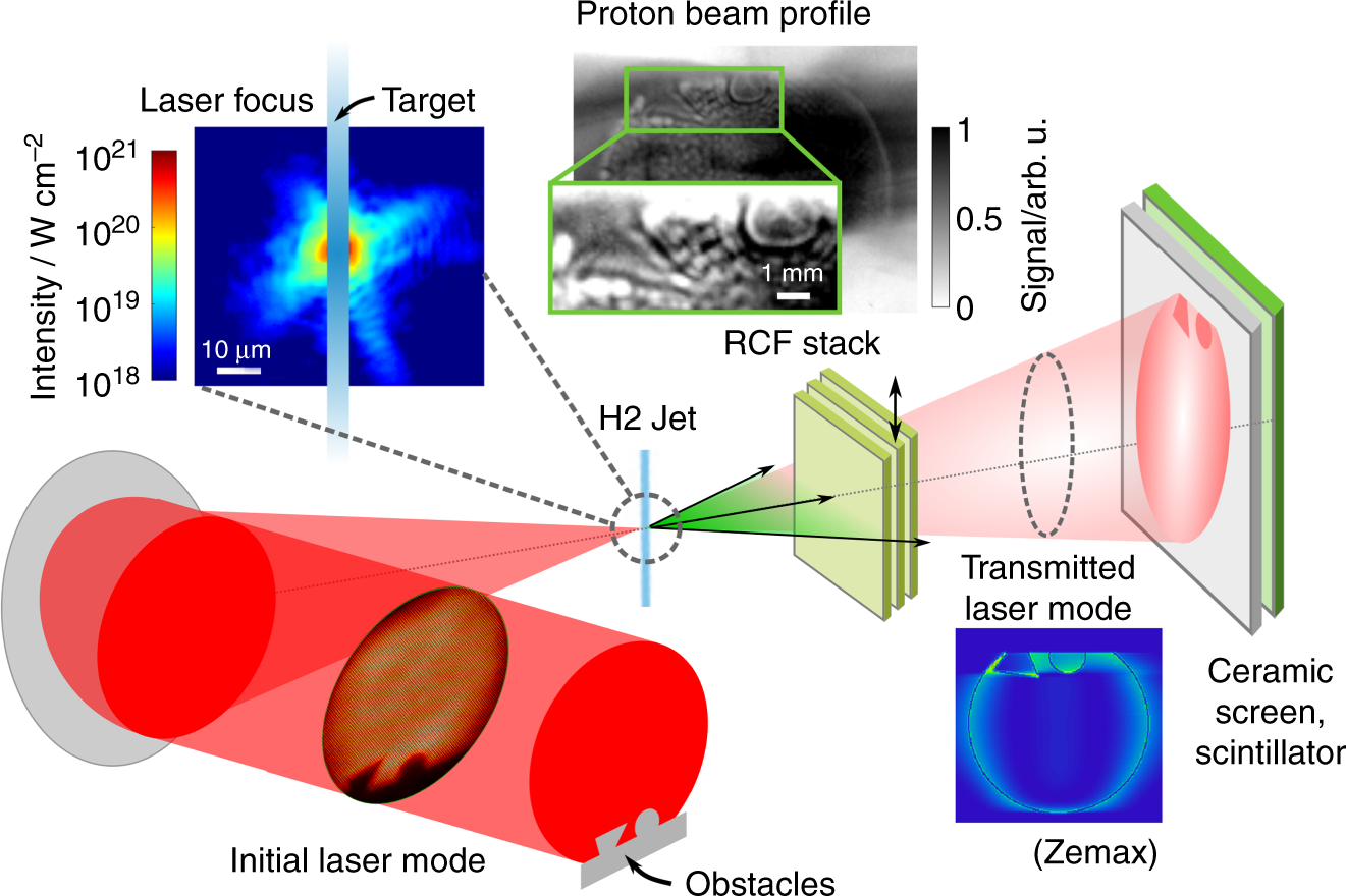 All-optical structuring of laser-driven proton beam profiles