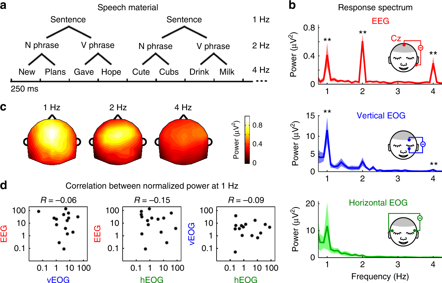 Eye Movements Reveal Temporal >> Eye Activity Tracks Task Relevant Structures During Speech And