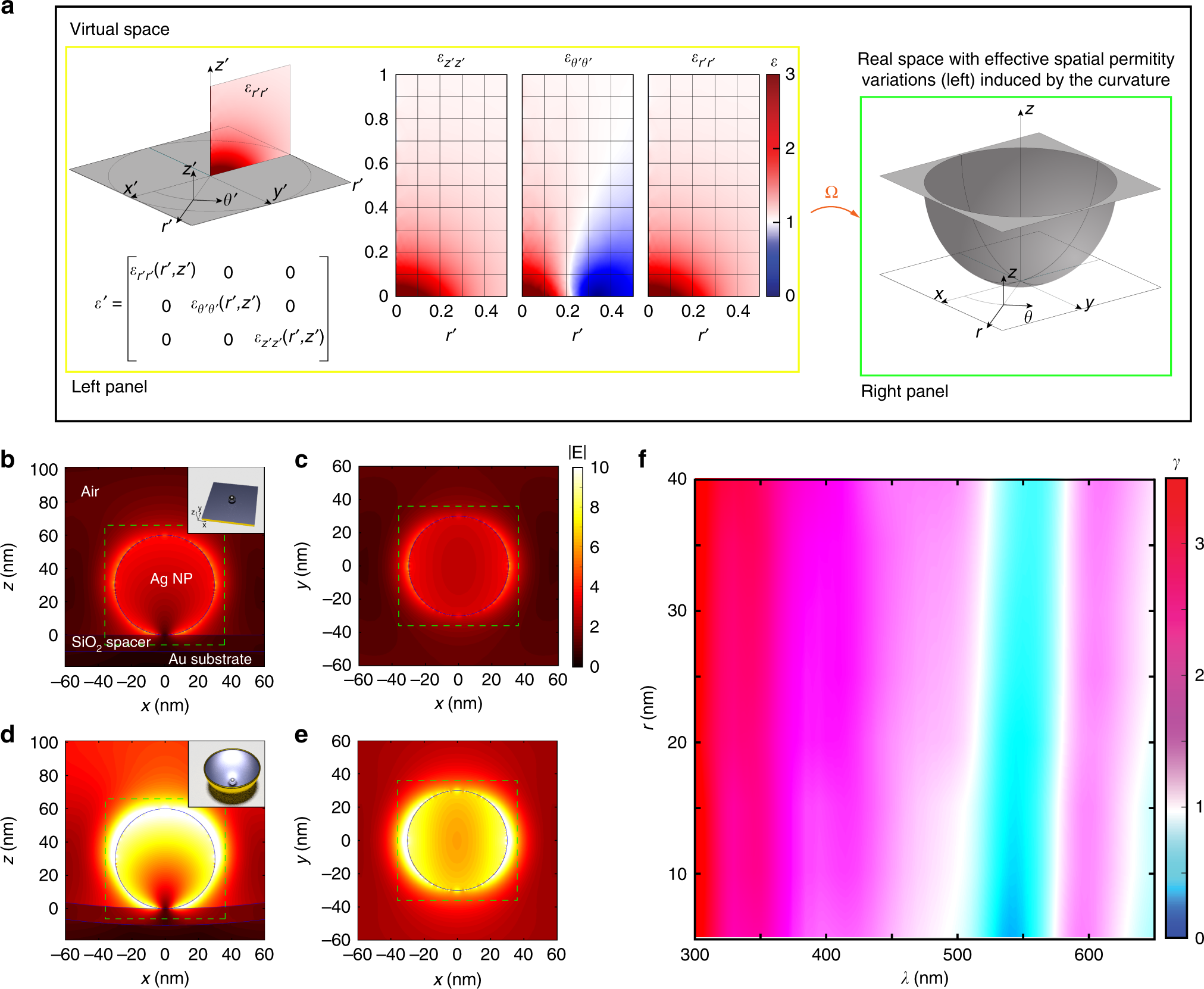 7d5a090c3 Broadband single molecule SERS detection designed by warped optical spaces  | Nature Communications