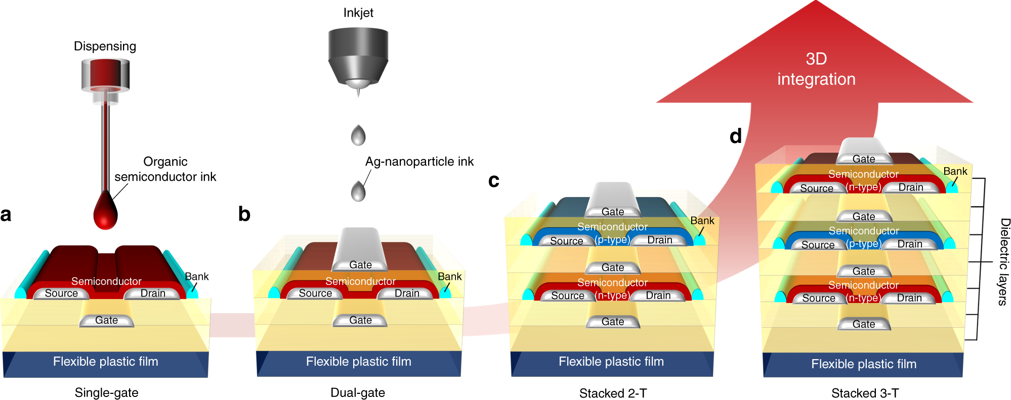 Three-dimensional monolithic integration in flexible printed